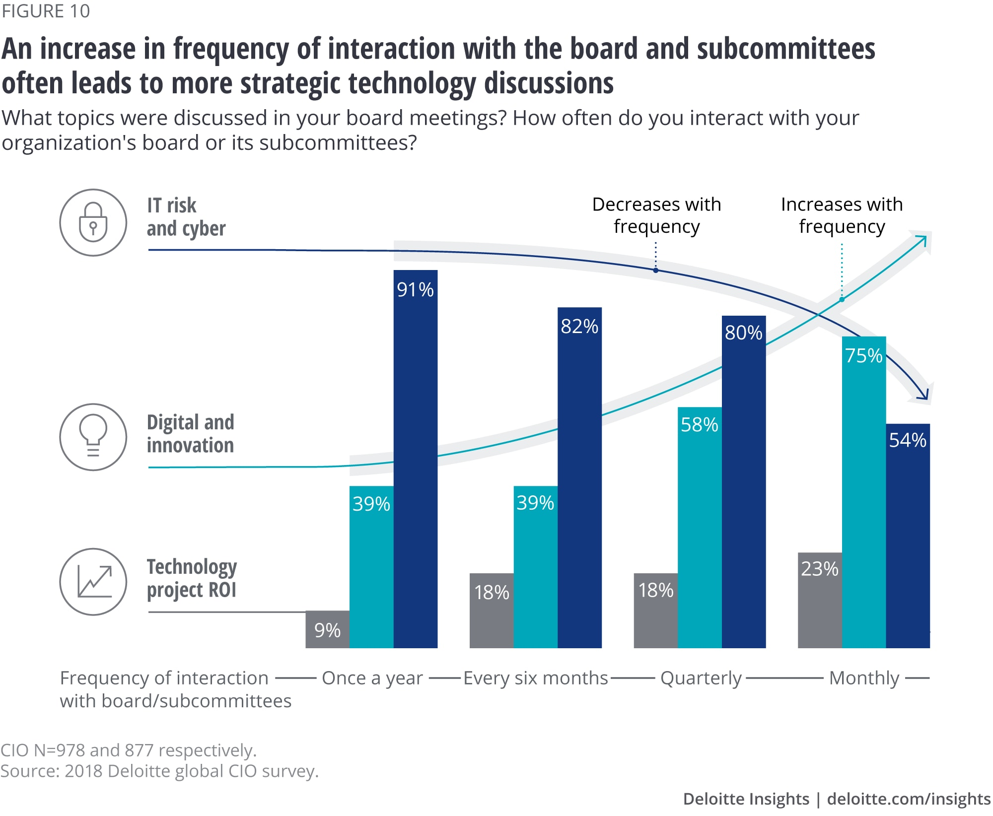 An increase in frequency of interaction with the board and subcommittees often leads to more strategic technology discussions