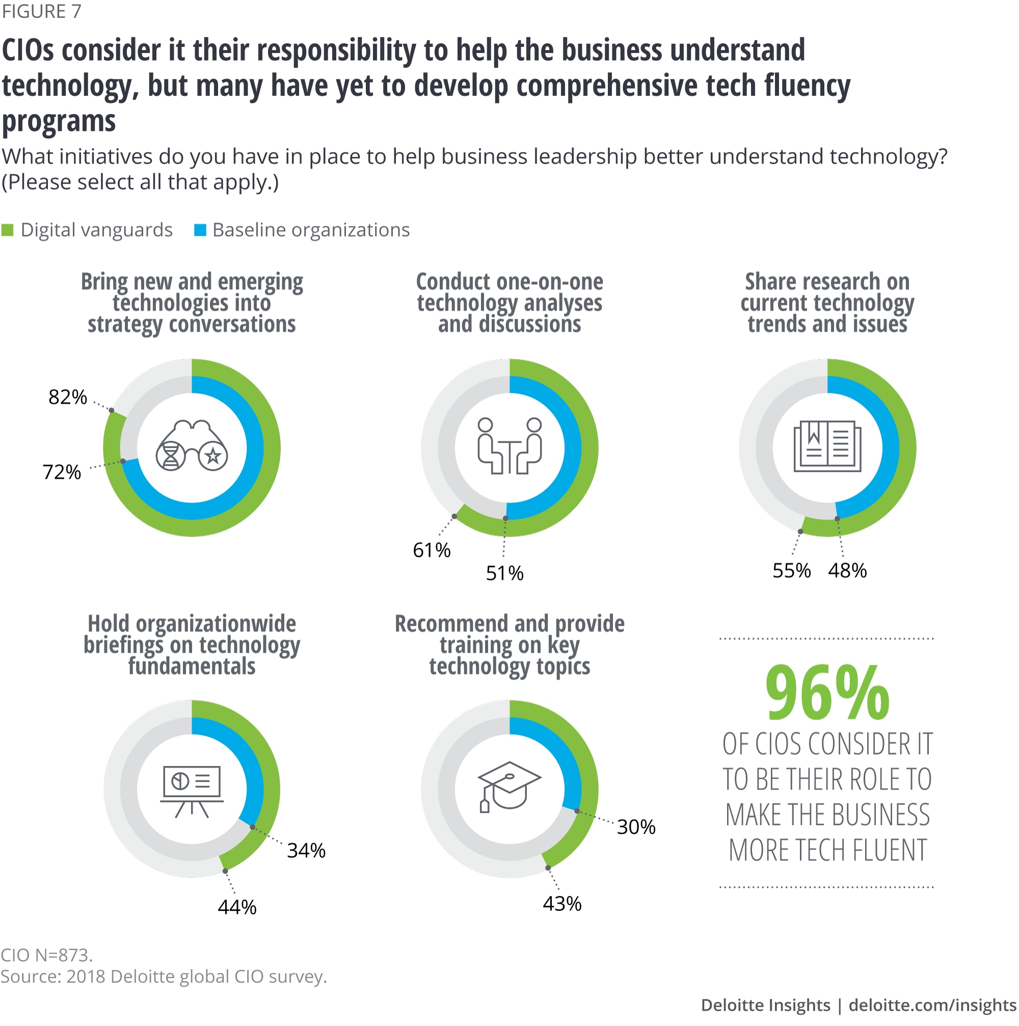 CIOs consider it their responsibility to help the business understand technology, but many have yet to develop comprehensive tech fluency programs