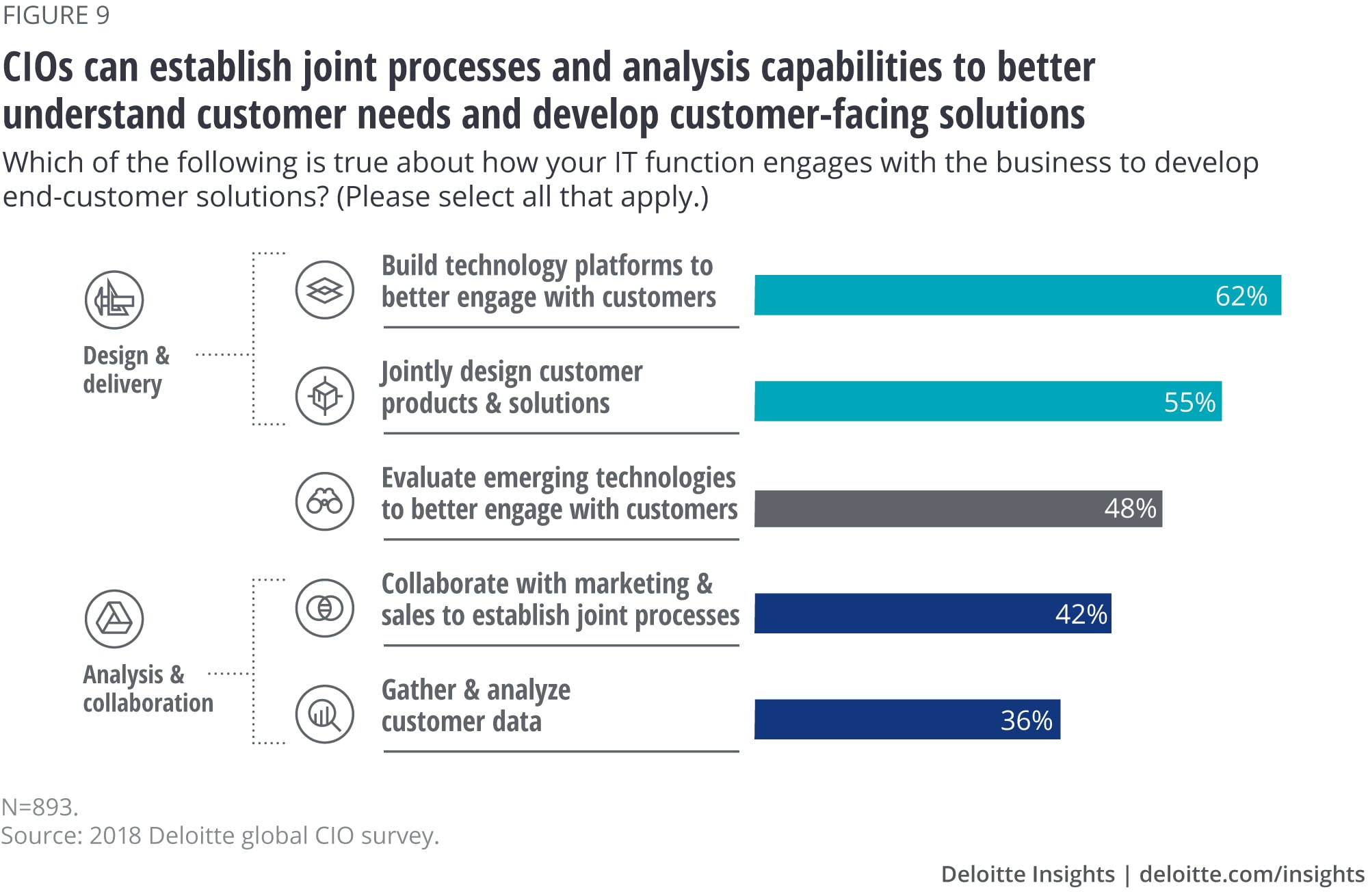 CIOs can establish joint processes and analysis capabilities to better understand customer needs and develop customer-facing solutions