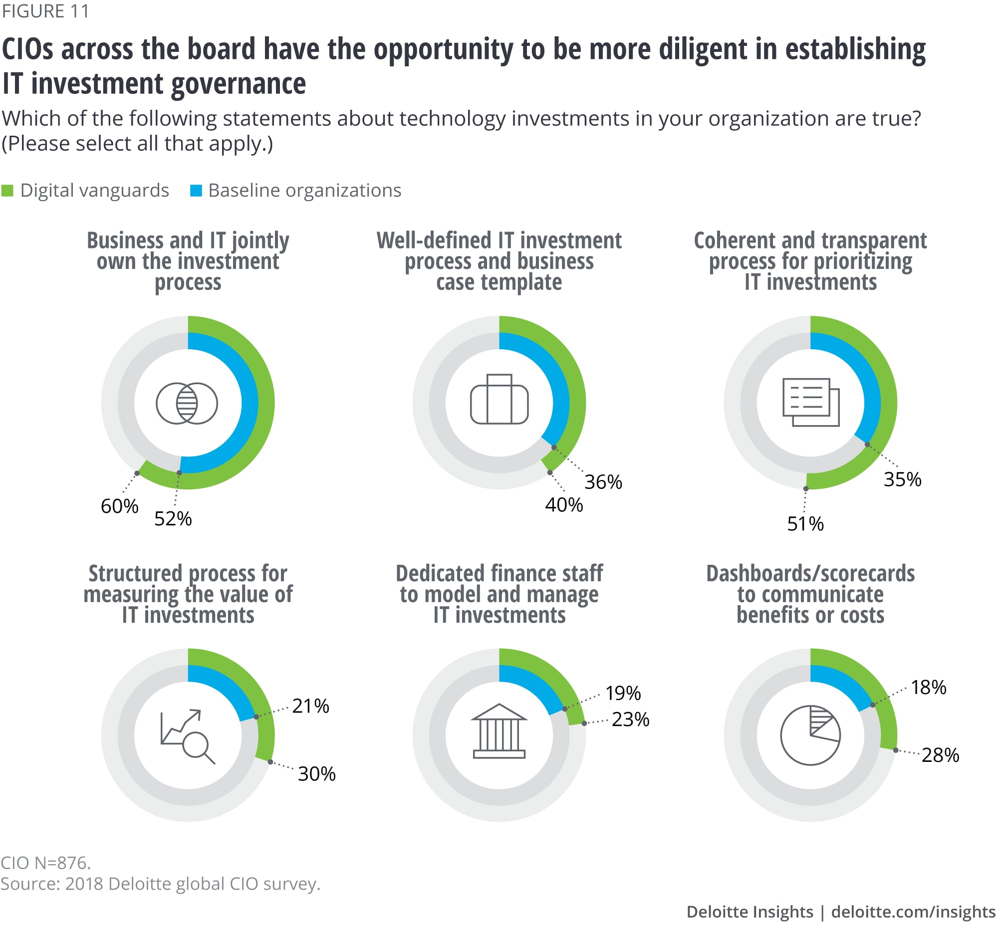 CIOs across the board have the opportunity to be more diligent in establishing IT investment governance