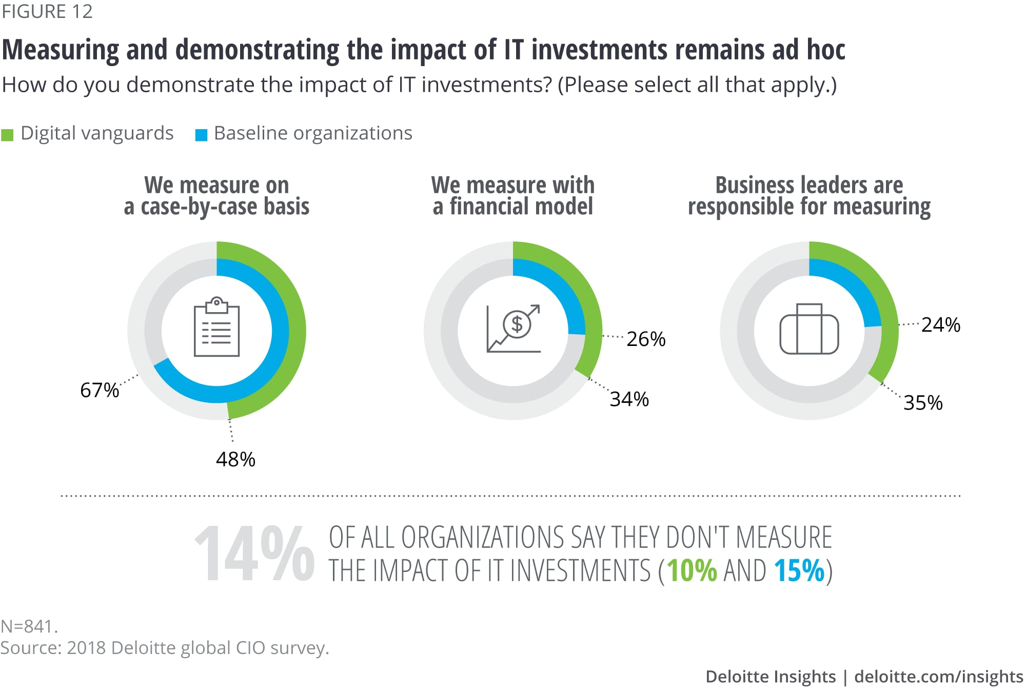 Measuring and demonstrating the impact of IT investments remains ad hoc