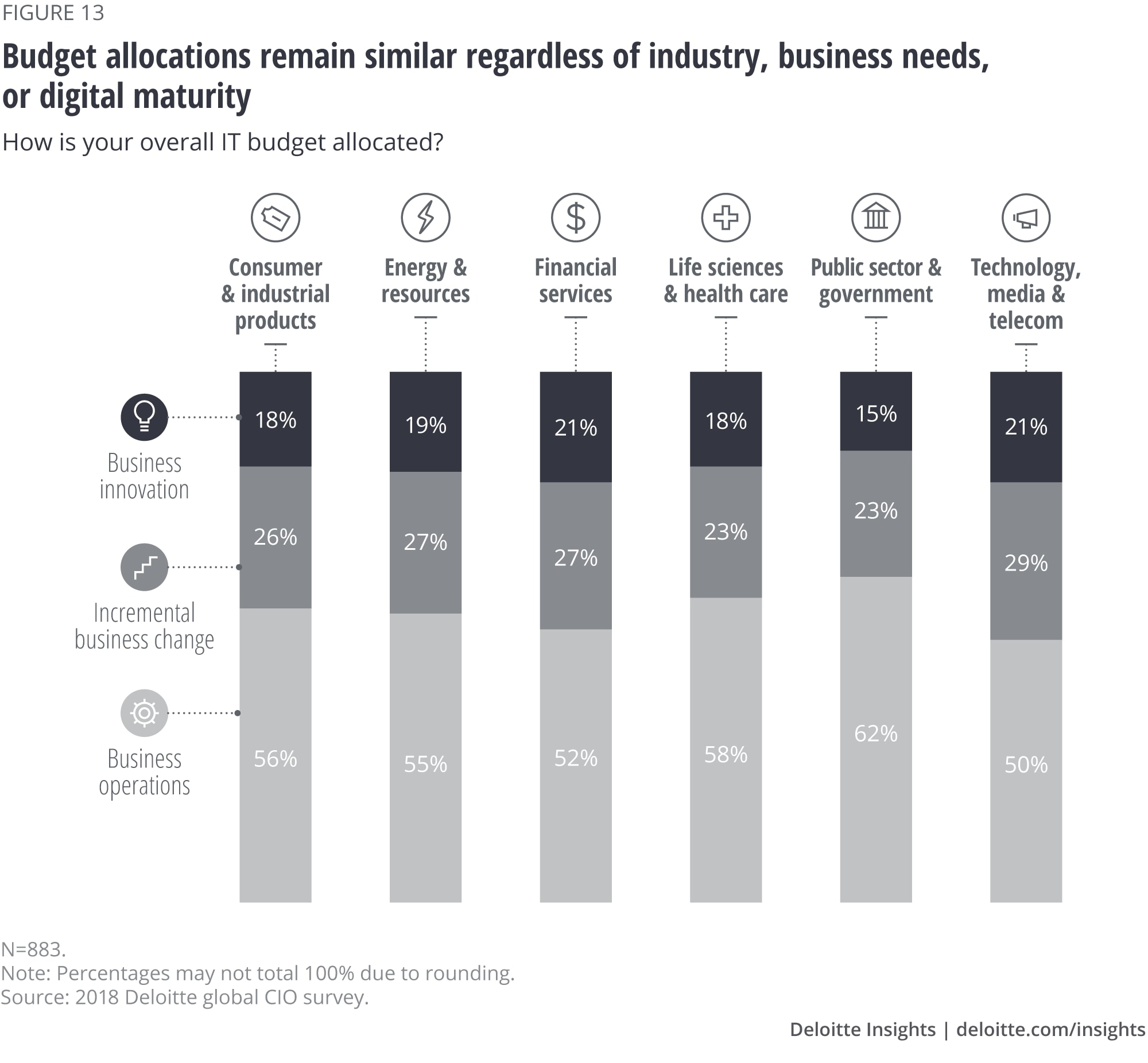 Budget allocations remain similar regardless of industry, business needs, or digital maturity