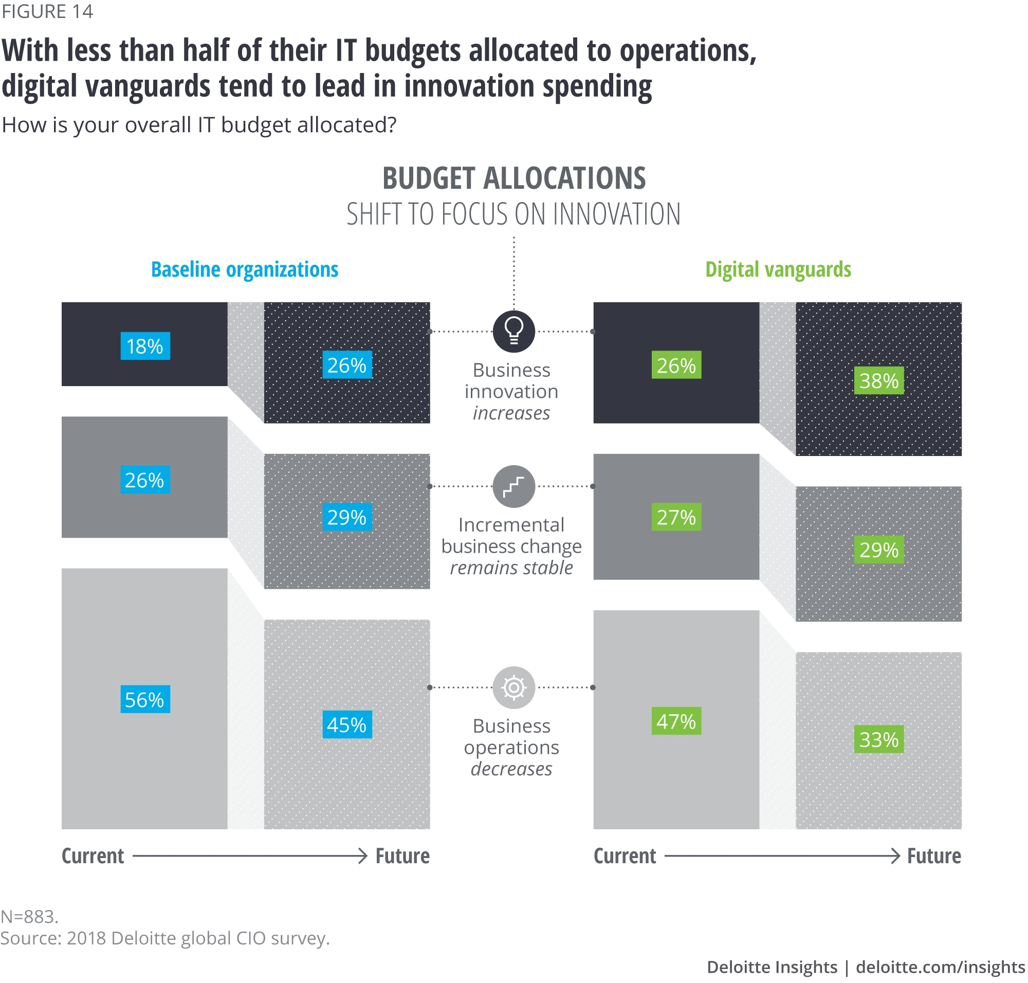 With less than half of their IT budgets allocated to operations, digital vanguards tend to lead in innovation spending