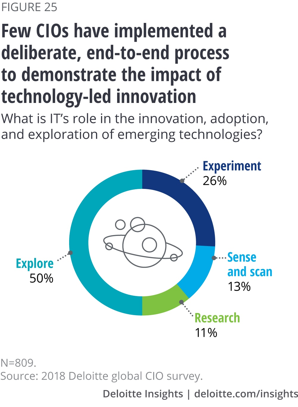 Few CIOs have implemented a deliberate, end-to-end process to demonstrate the impact of technology-led innovation