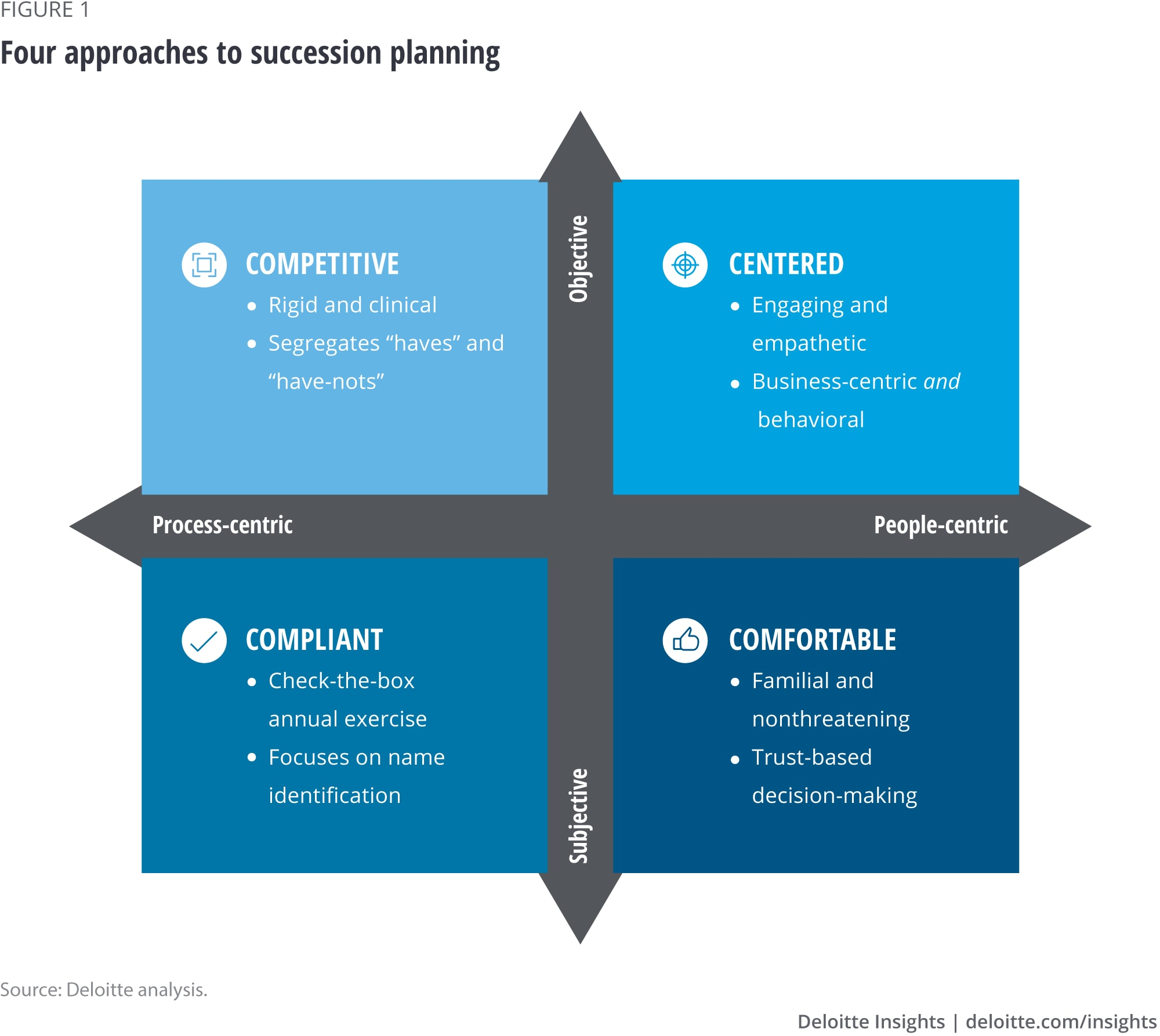 Four approaches to succession planning