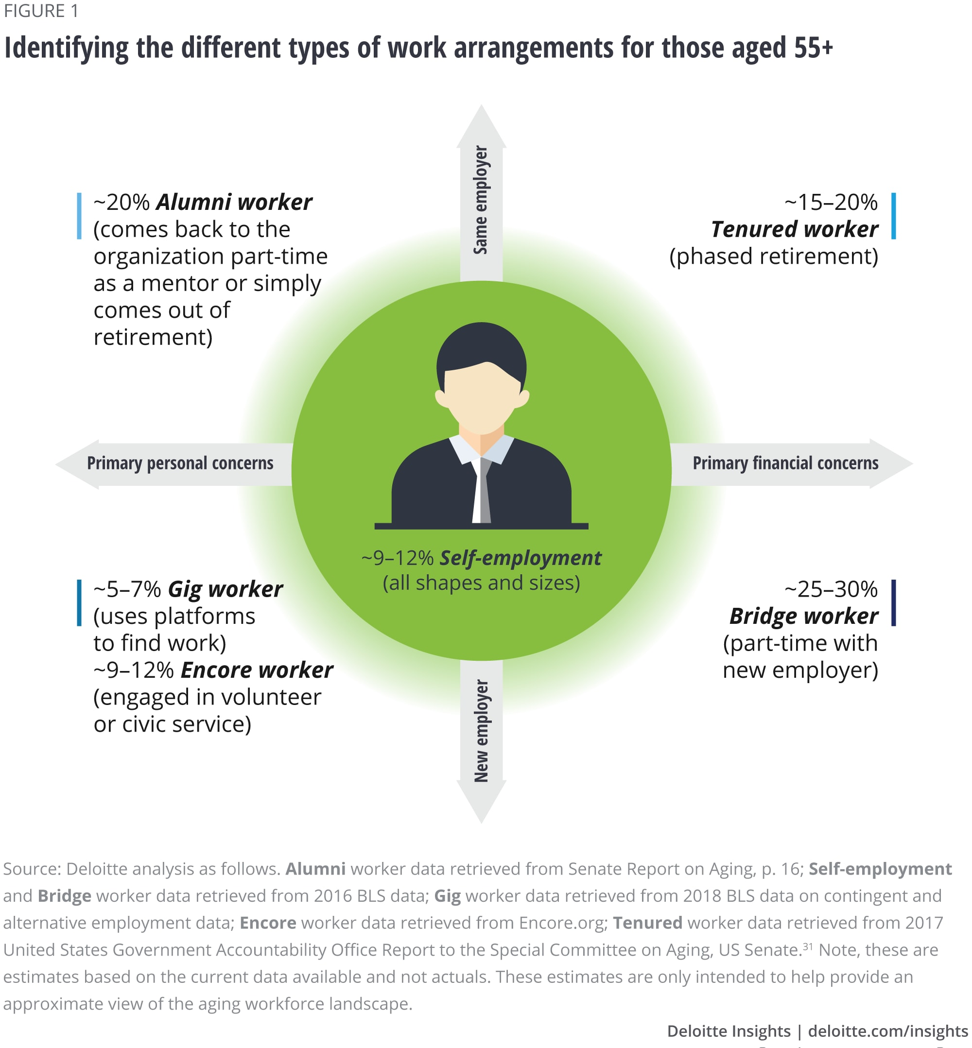 Redesigning work for our aging workforce | Deloitte Insights