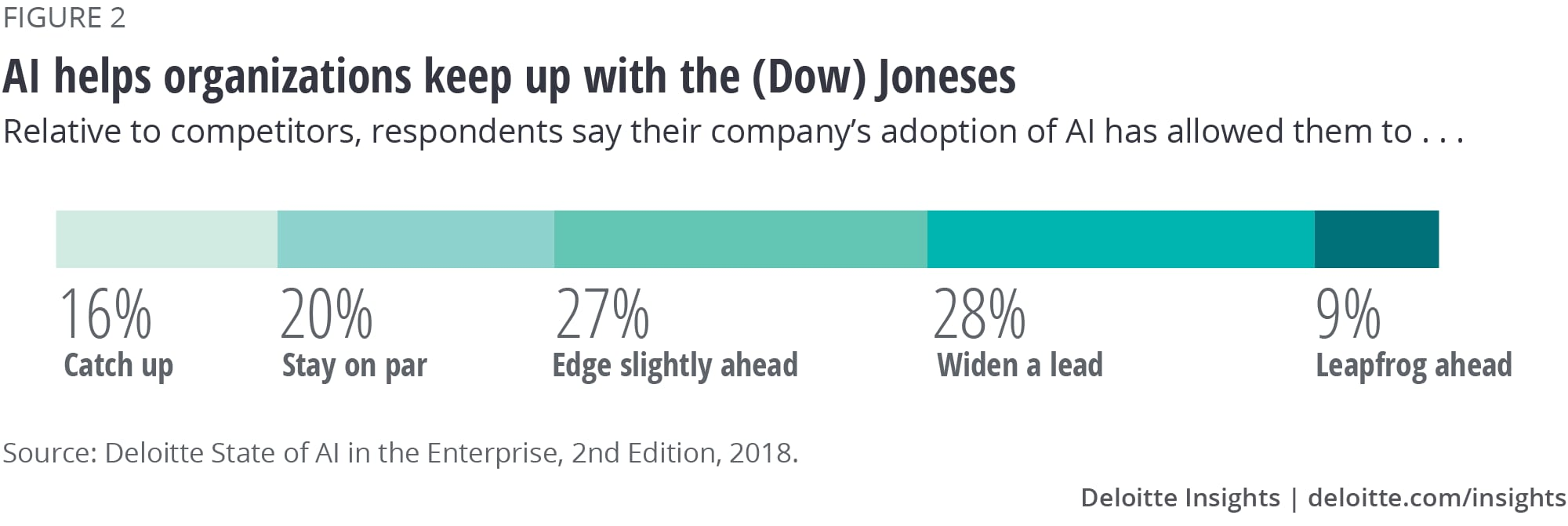 Figure 2. AI helps organizations keep up with the (Dow) Joneses
