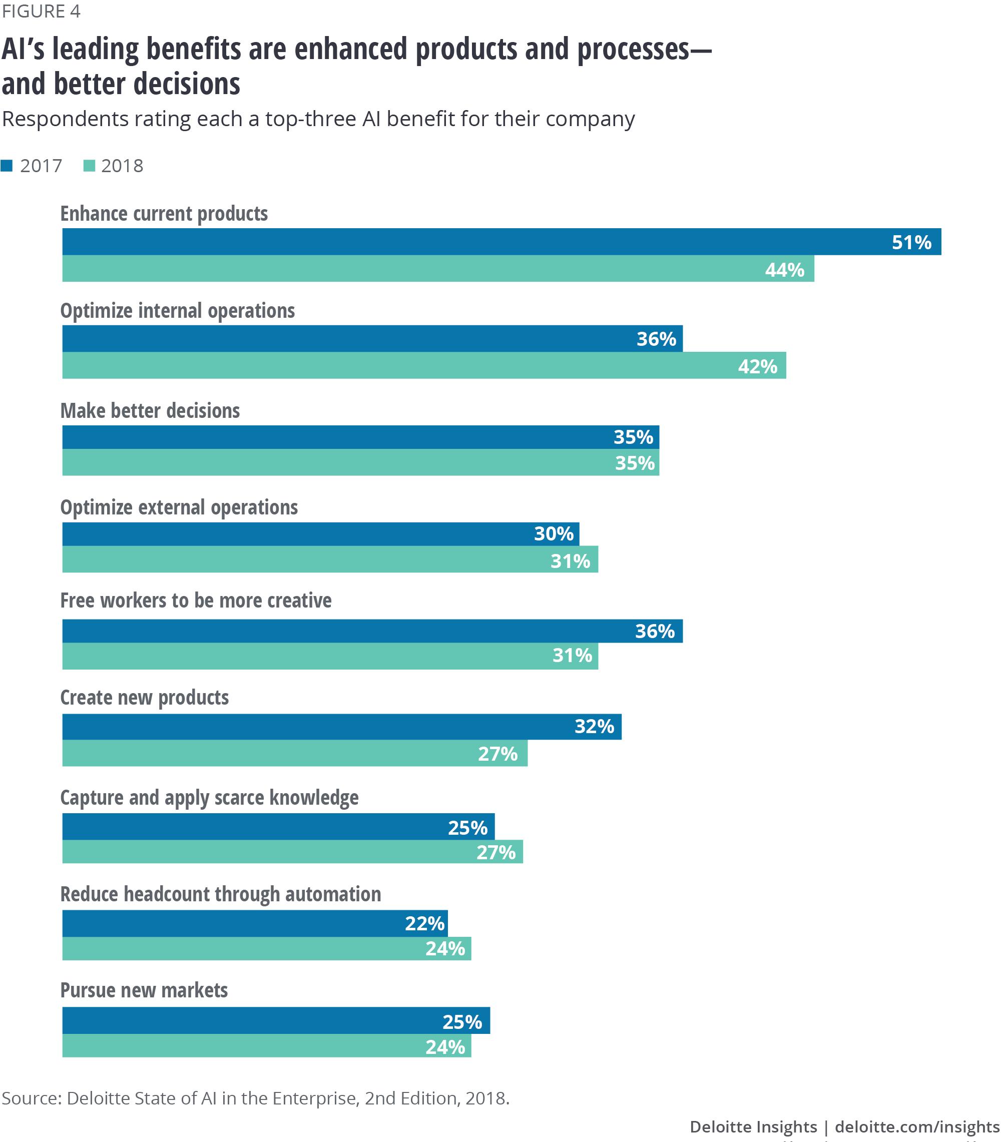 Cognitive and AI US survey | Deloitte Insights