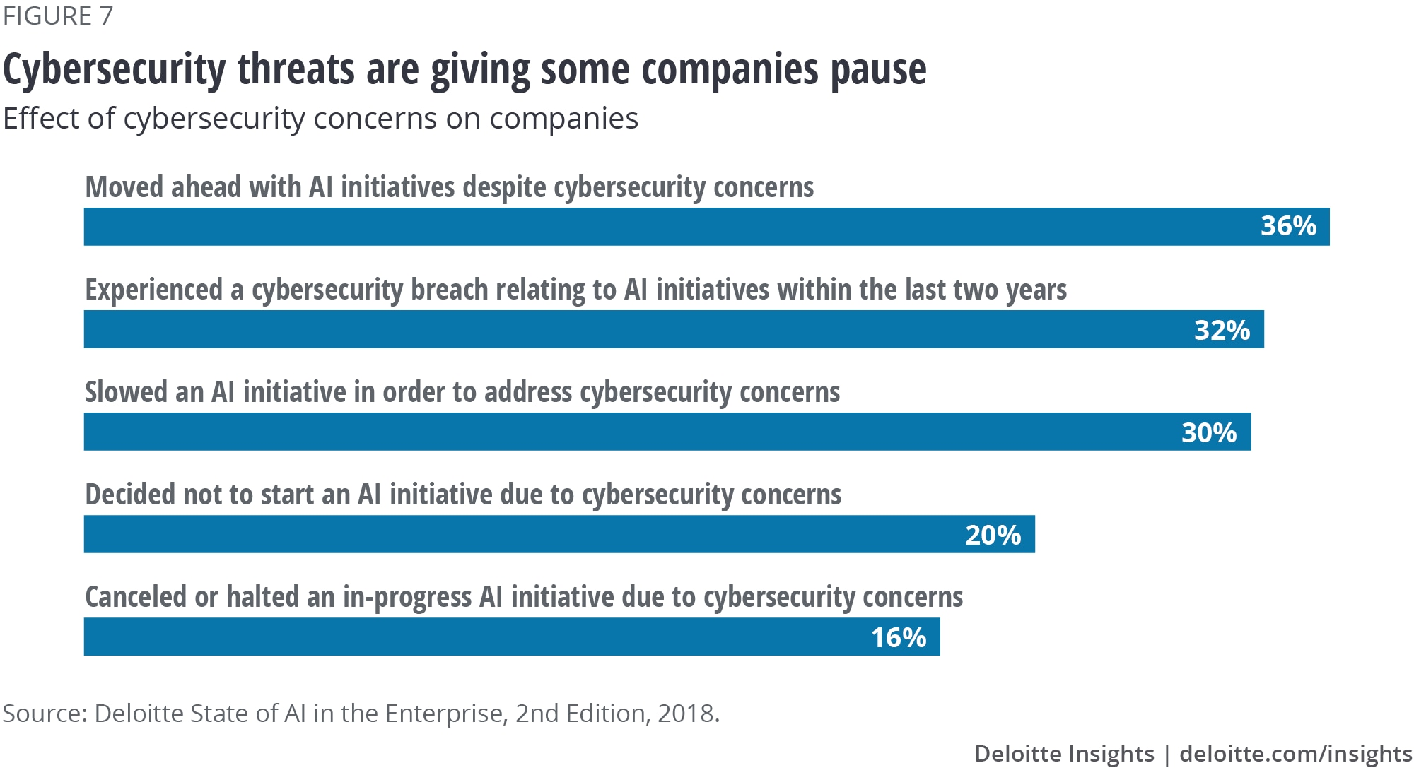 Figure 7. Cybersecurity threats are giving some companies pause