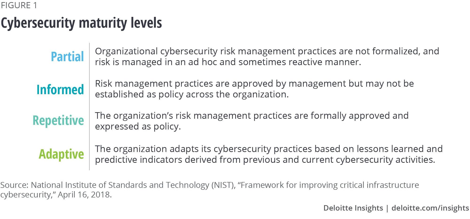 Cybersecurity maturity levels