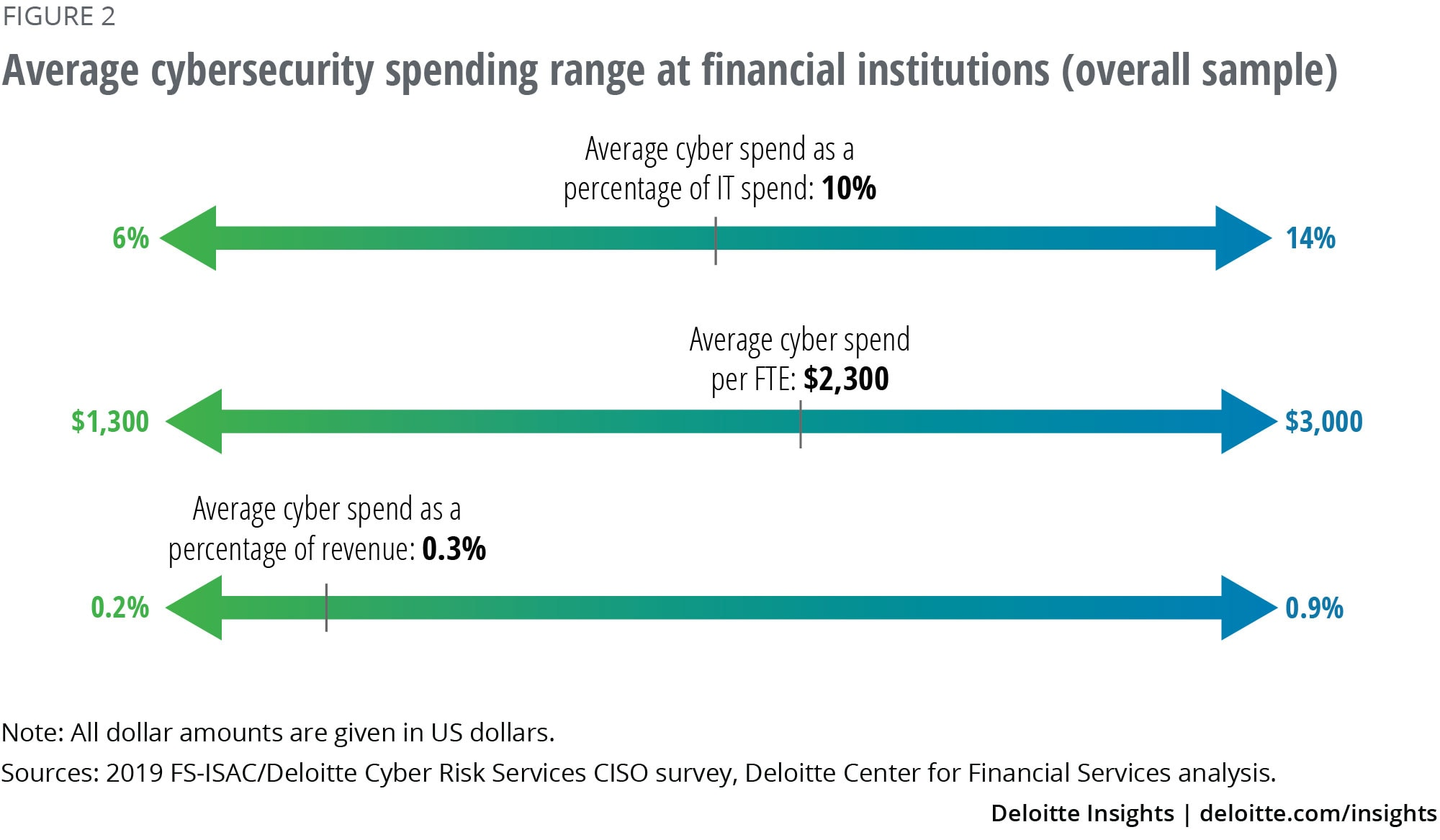 Average cybersecurity spending range at financial institutions (overall sample)