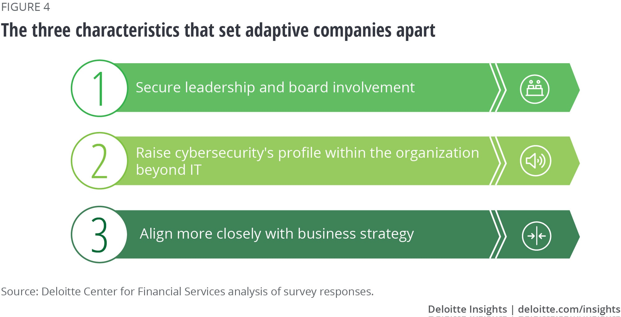 The three characteristics that set adaptive companies apart