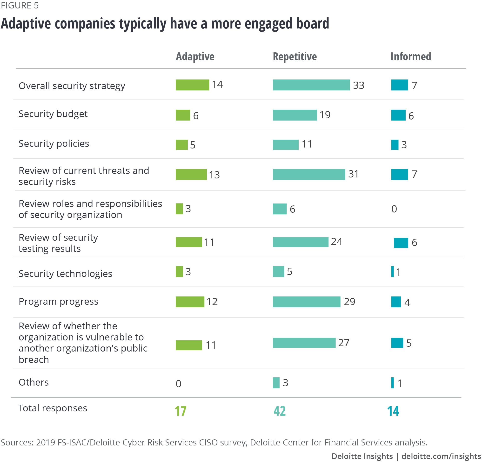 Adaptive companies typically have a more engaged board