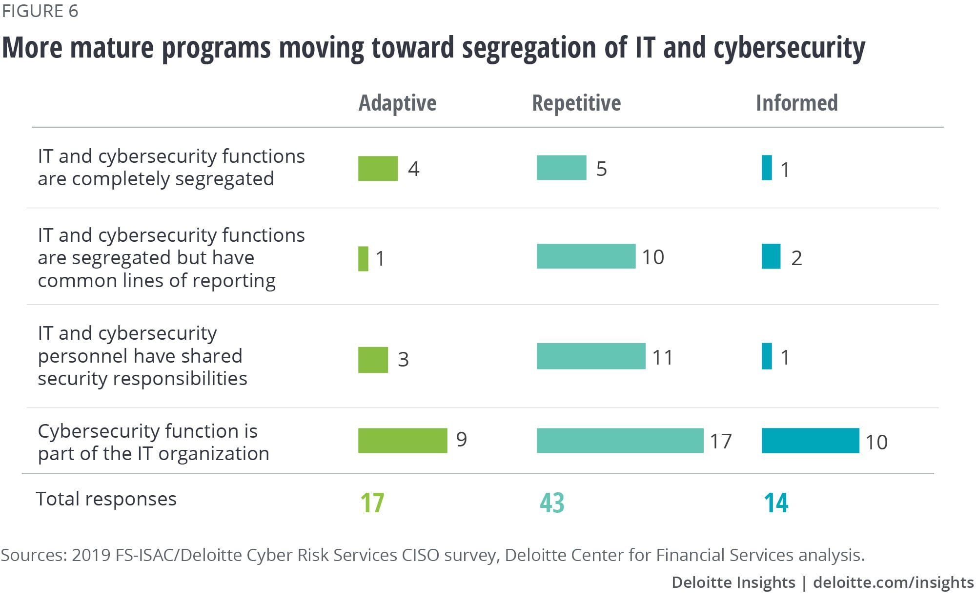 More mature programs moving toward segregation of IT and cybersecurity