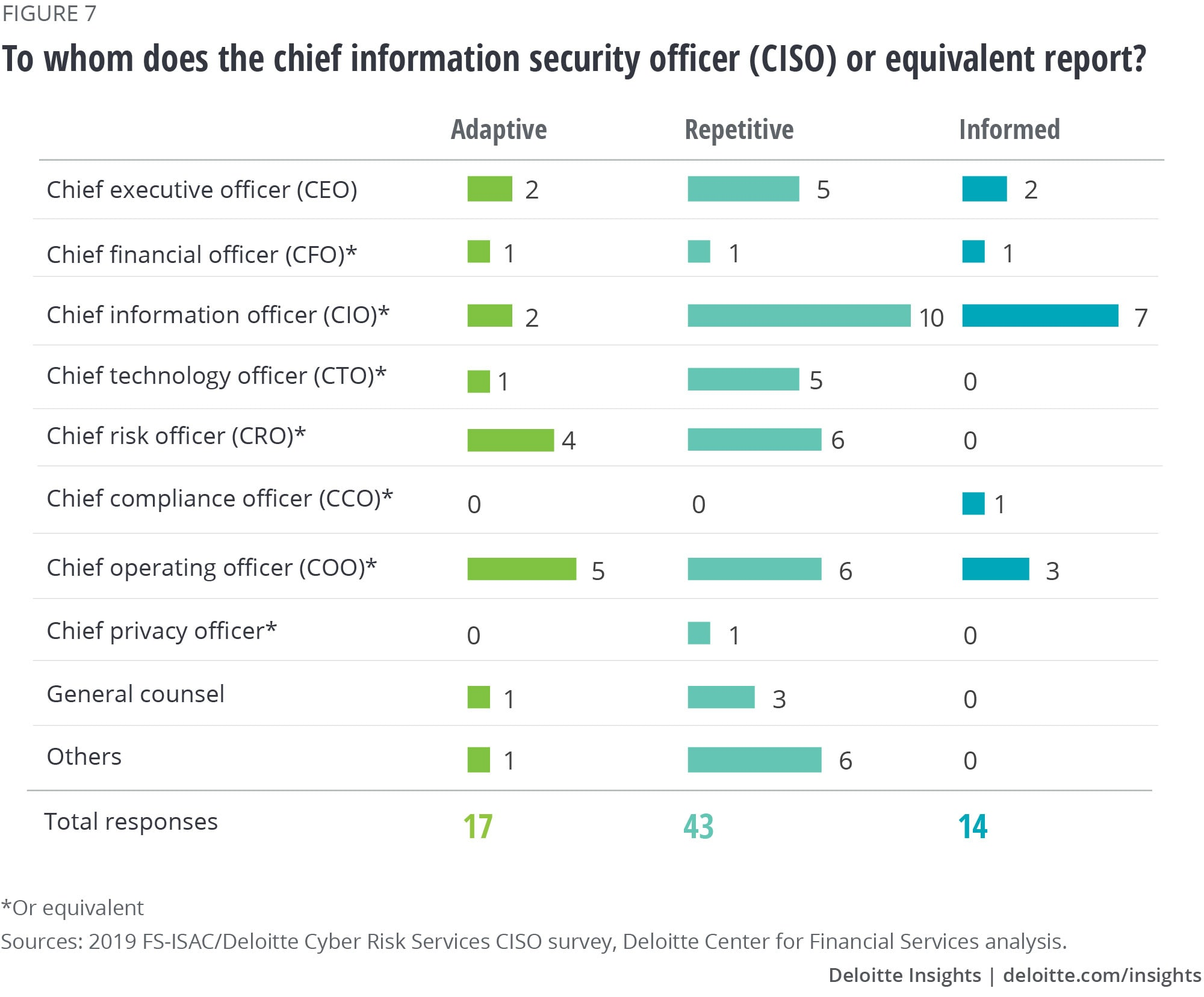 To whom does the chief information security officer (CISO) or equivalent report?