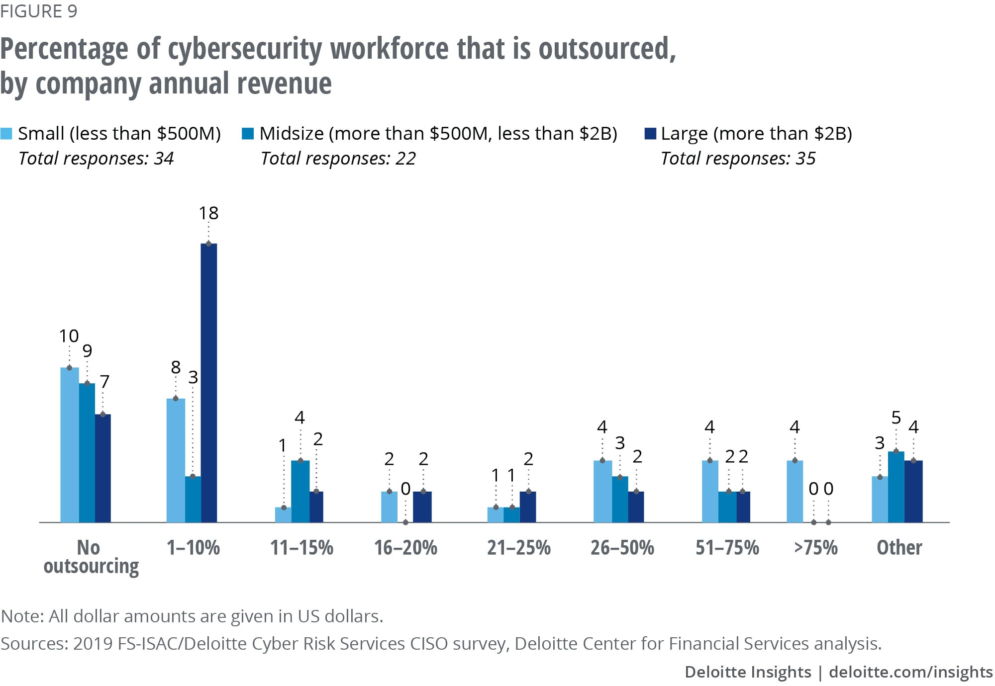 Percentage of cybersecurity workforce that is outsourced, by company annual revenue
