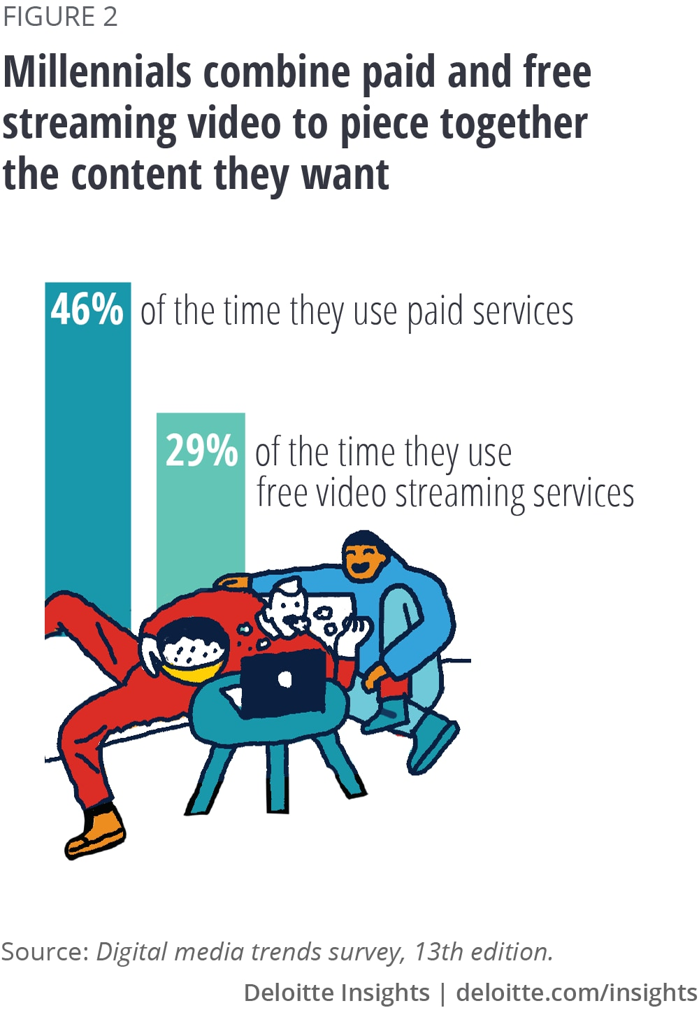 Millennials combine paid and free streaming video to piece together the content they want