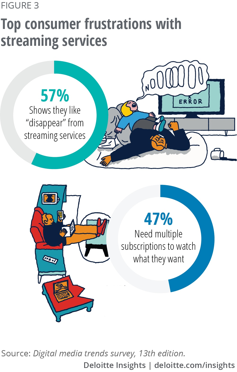 Top consumer frustrations with streaming services