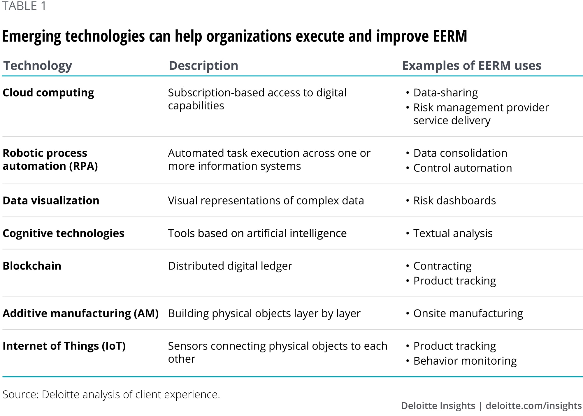 Emerging technologies can help organizations execute and improve EERM