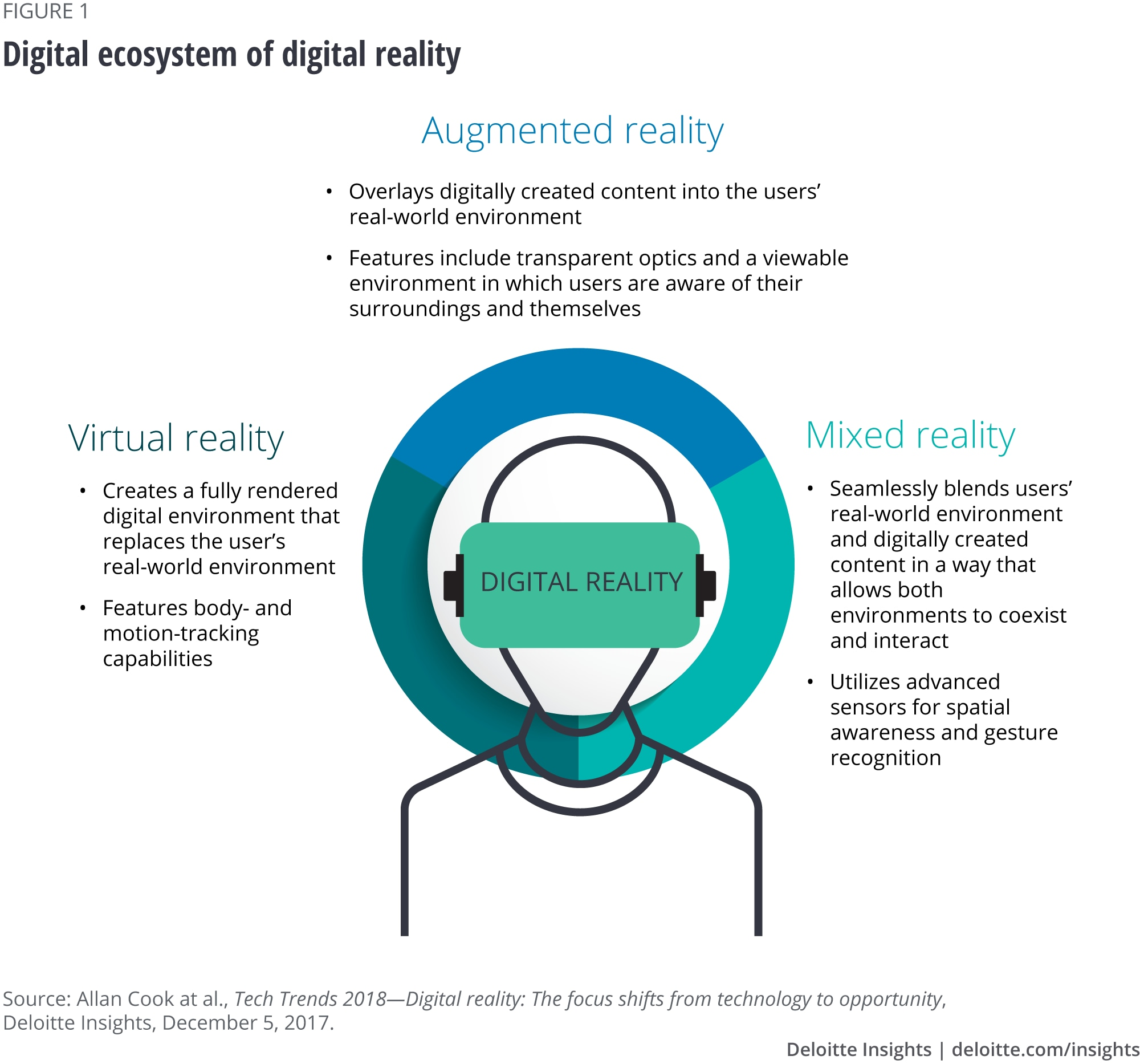 Digital ecosystem of digital reality