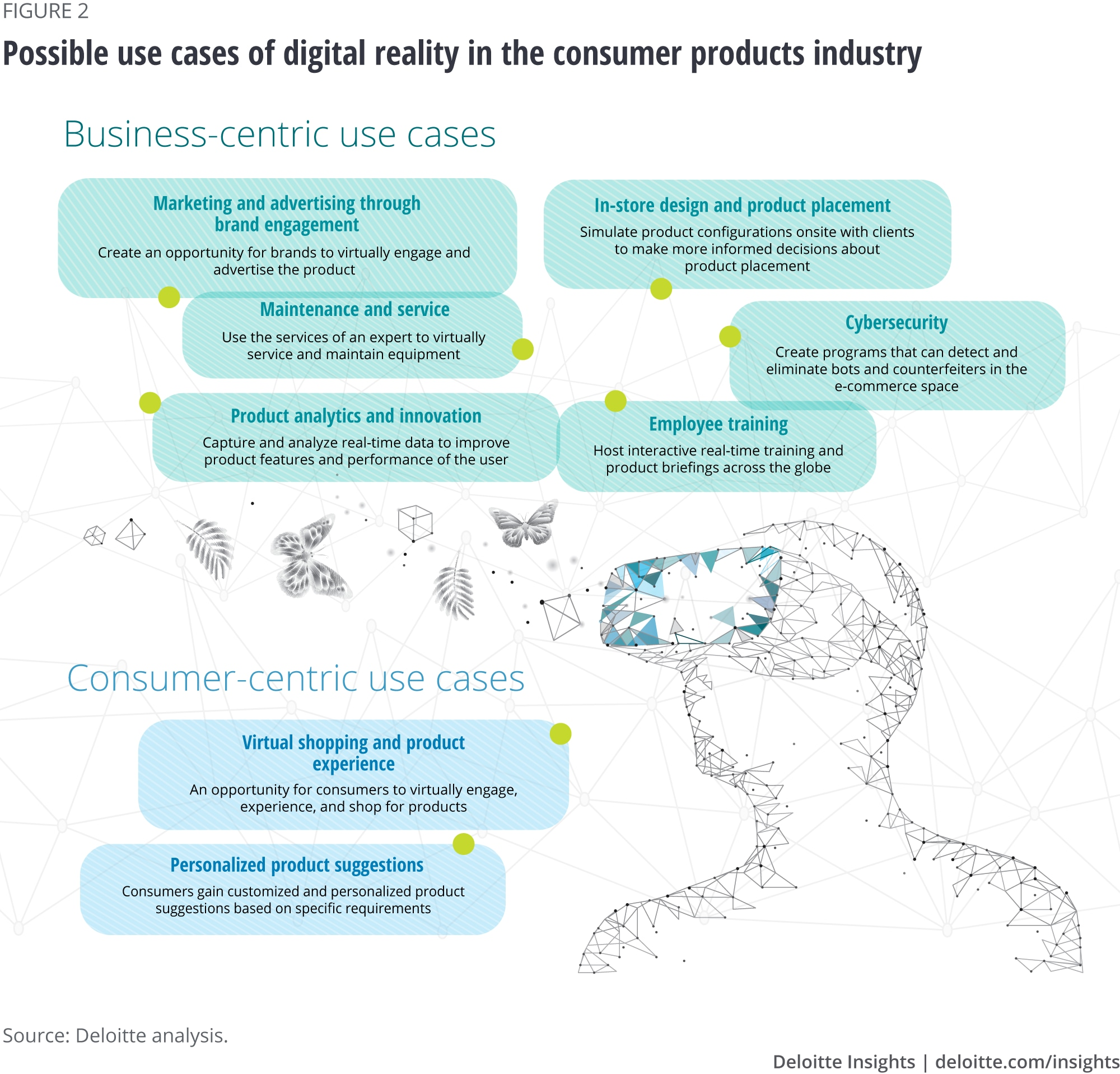 Possible use cases of digital reality in the consumer products industry
