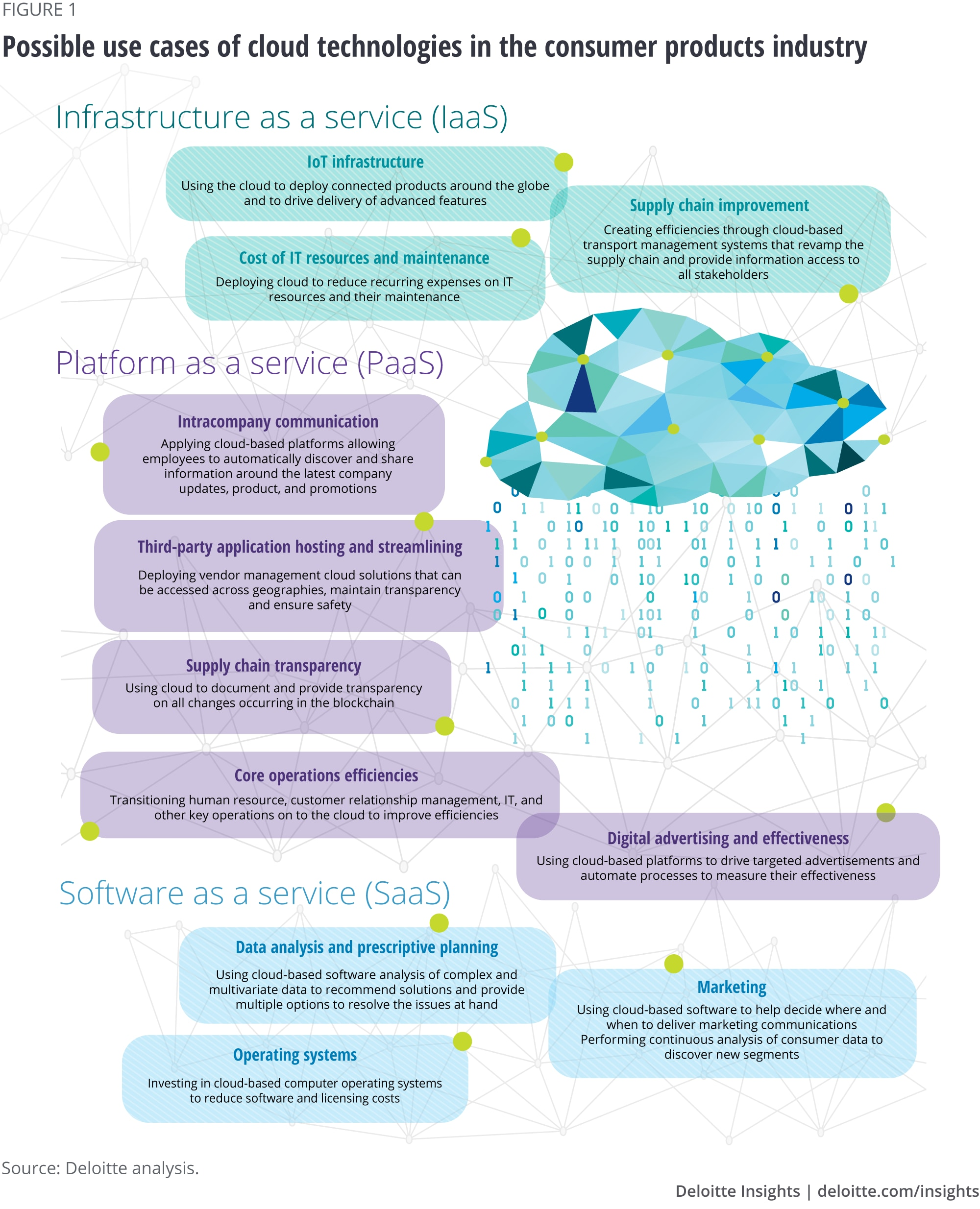 Possible use cases of cloud technologies in the consumer products industry