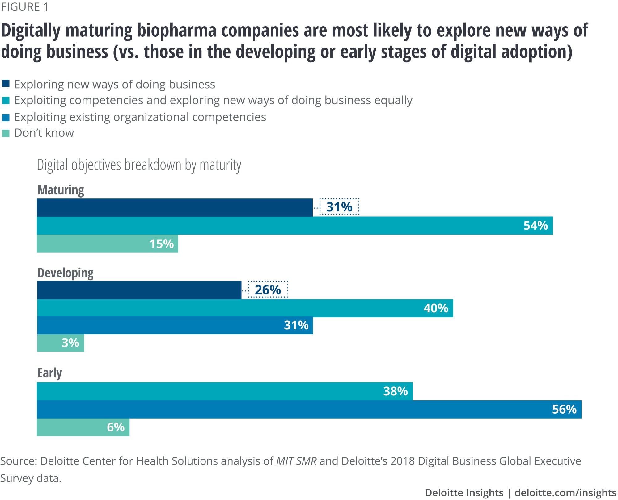 Digitally maturing biopharma companies are most likely to explore new ways of doing business (vs. those in the developing or early stages of digital adoption)