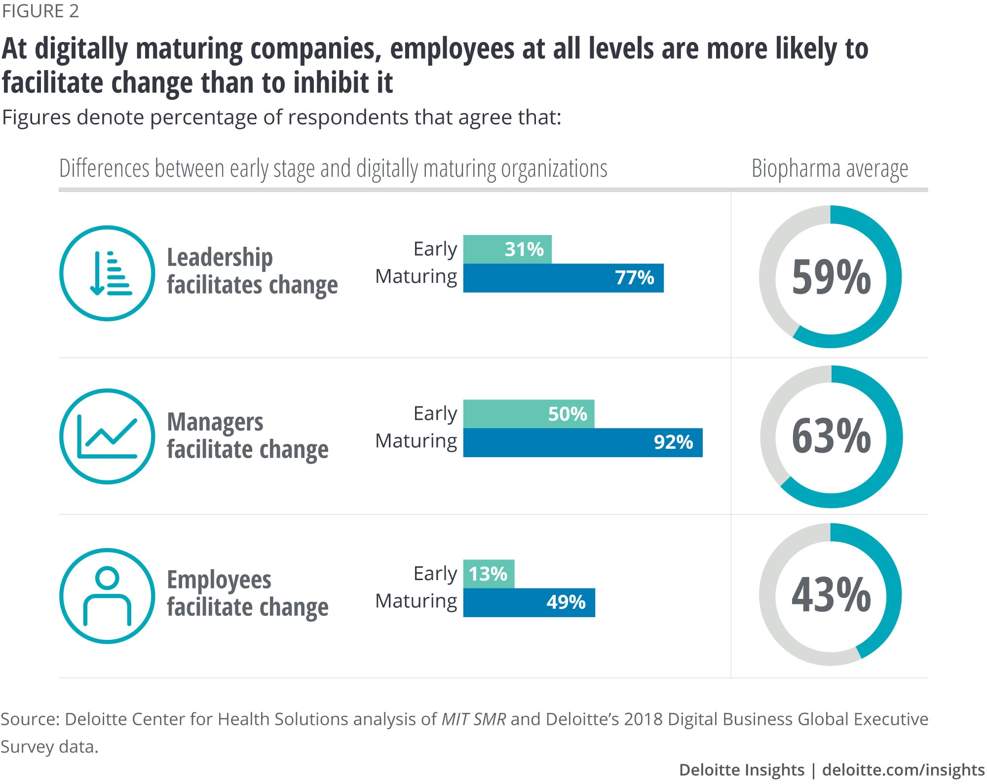 At digitally mature companies, employees at all levels are more likely to facilitate change than to inhibit it