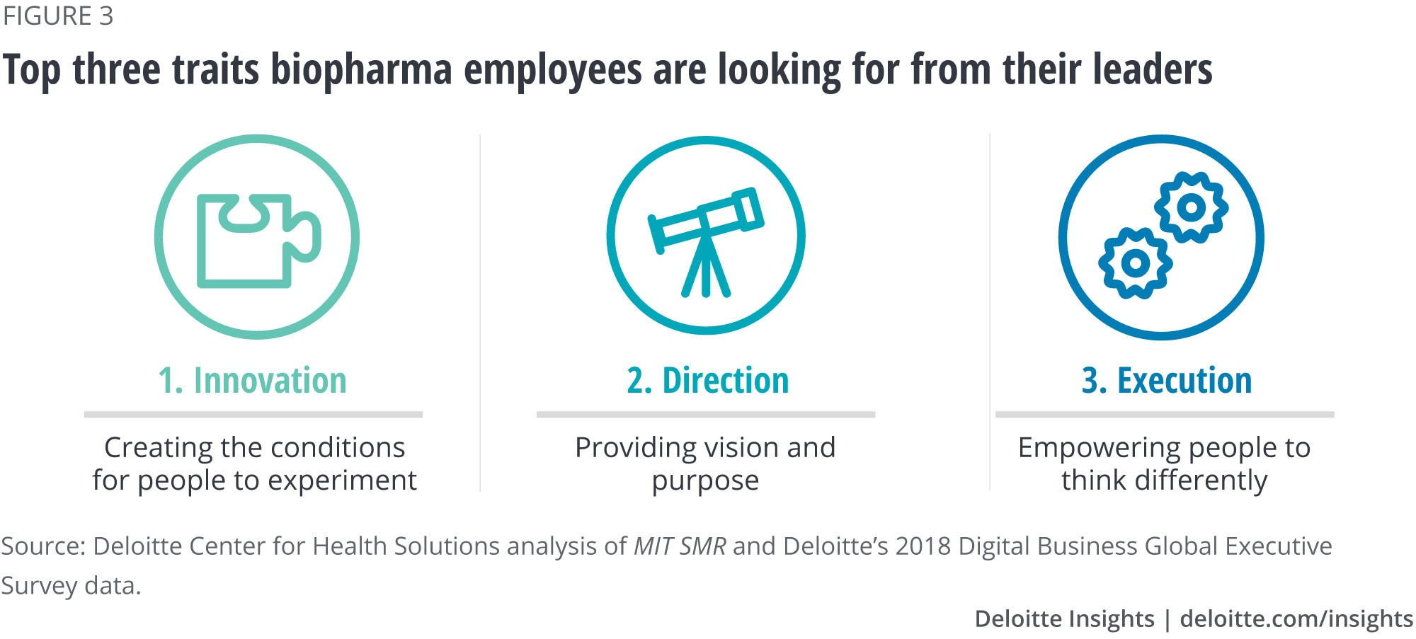 Top three traits biopharma employees are looking for from their leaders