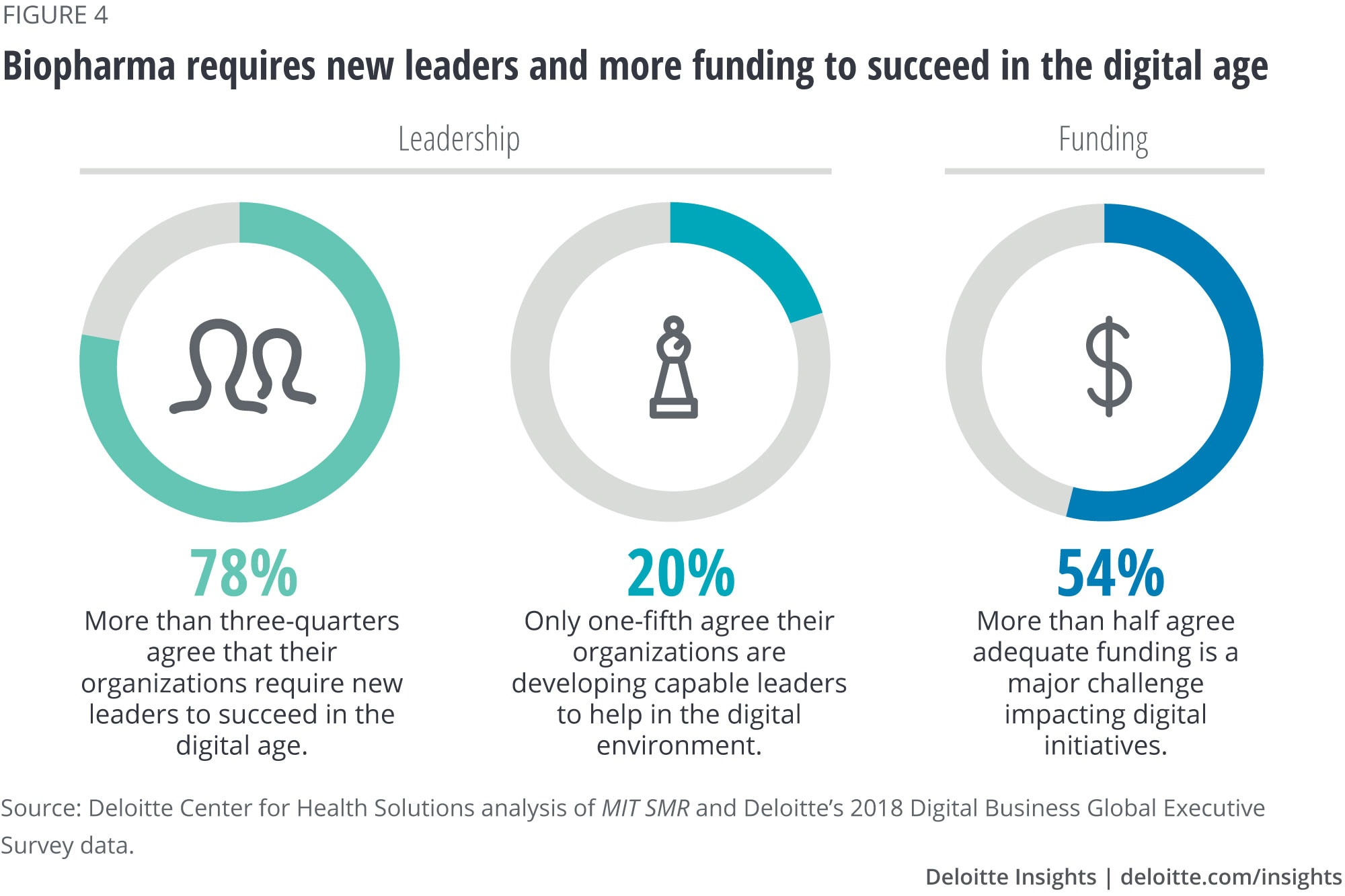 Biopharma requires new leaders and more funding to succeed in the digital age