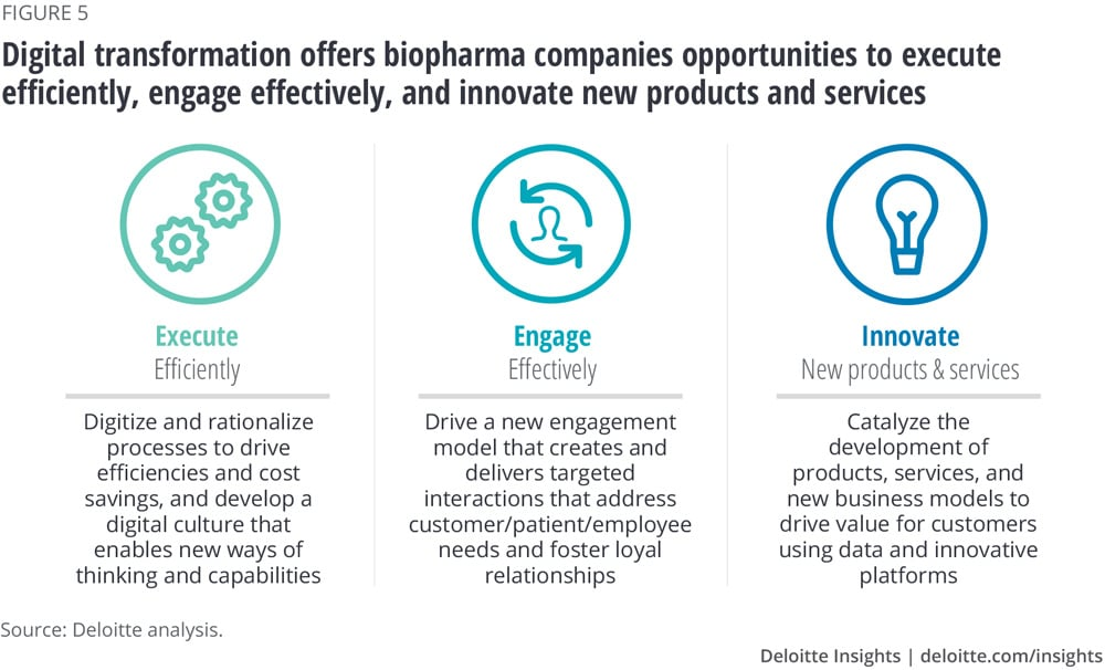 Digital transformation offers biopharma companies opportunities to execute efficiently, engage effectively, and innovate new products and services