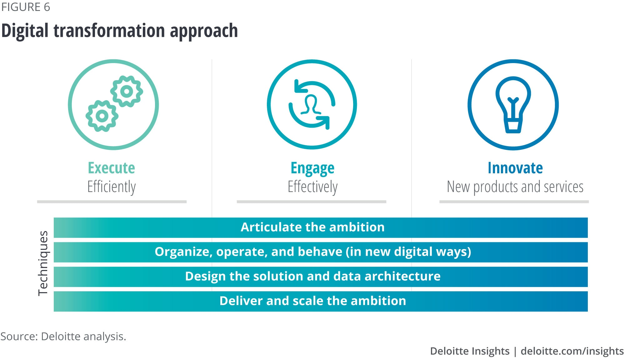 Digital transformation approach