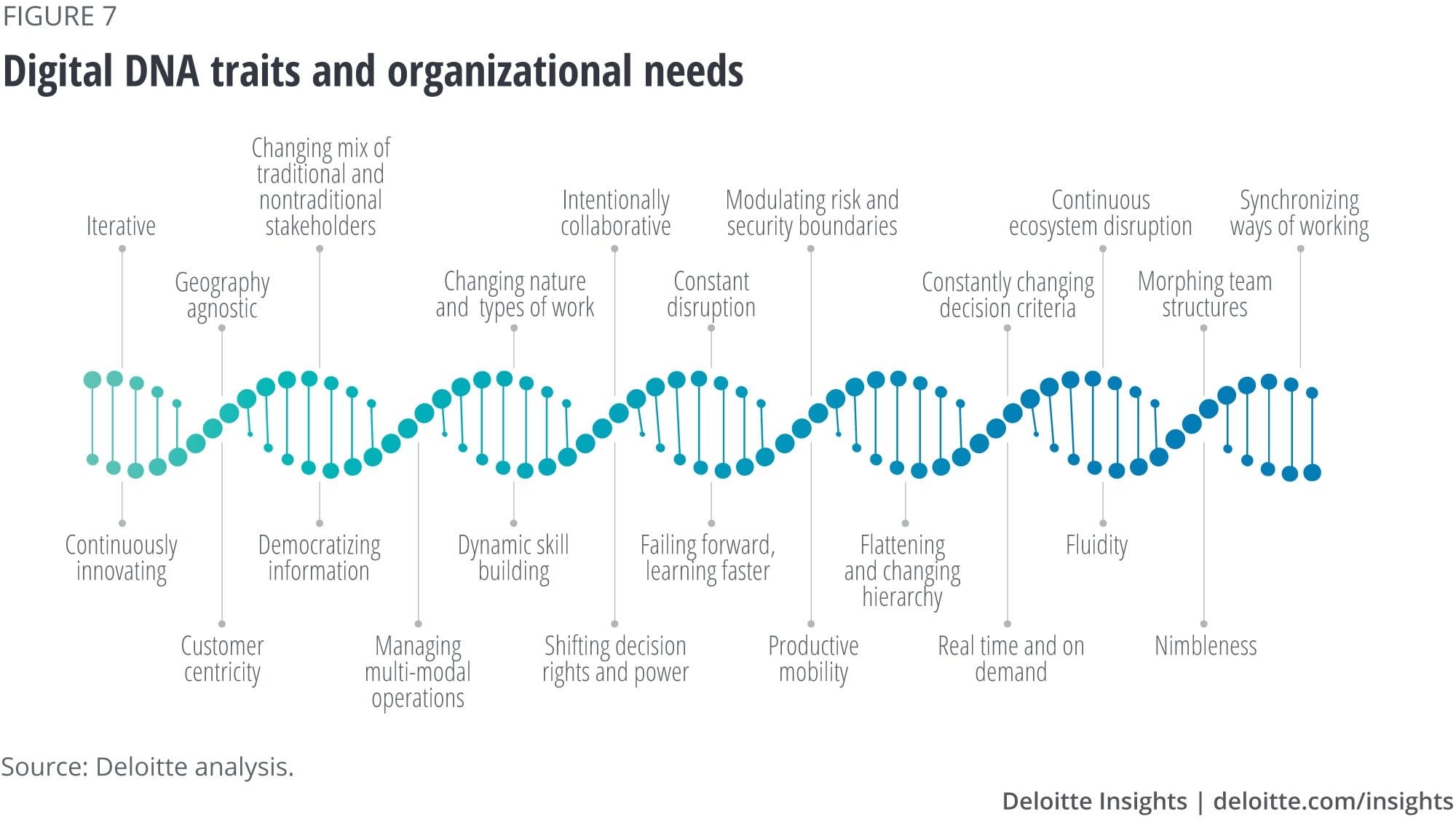 Digital DNA traits and organizational needs