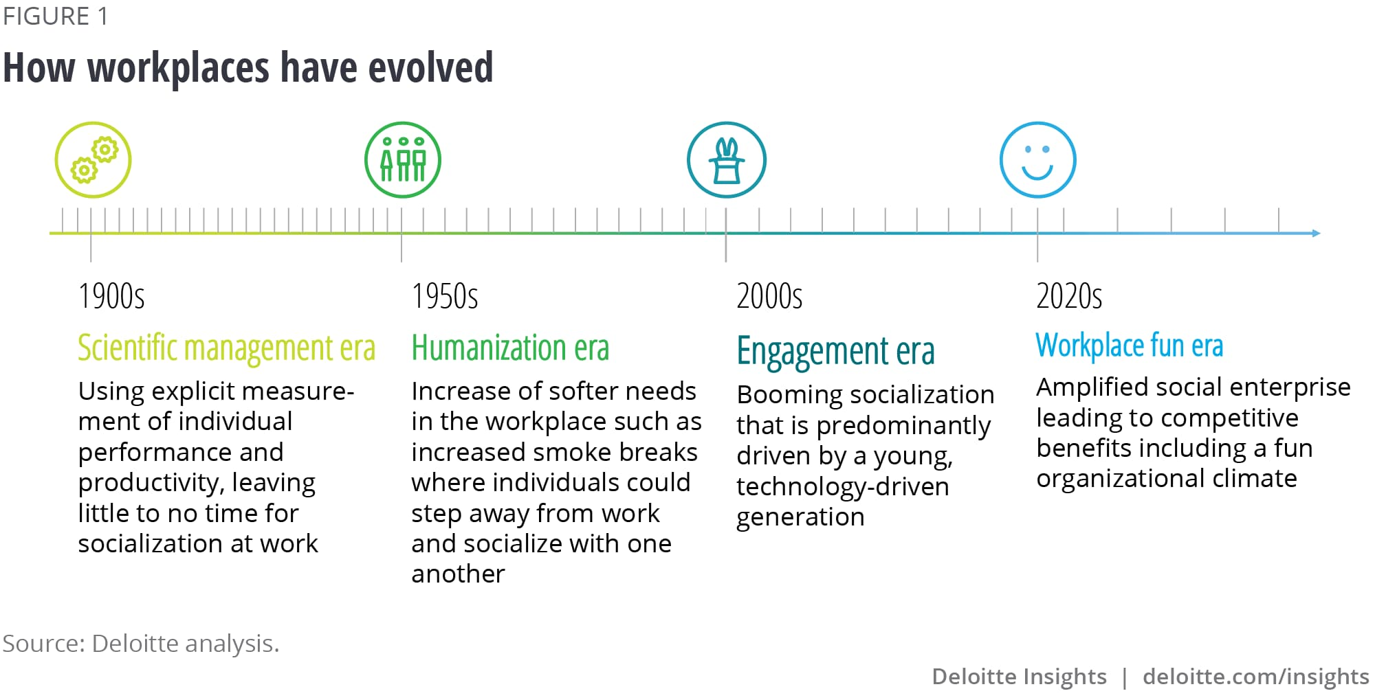 How workplaces have evolved