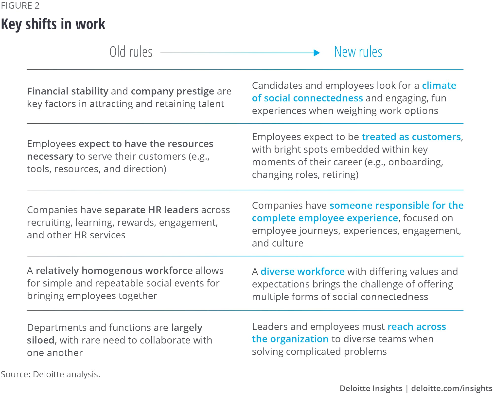 Key shifts in work