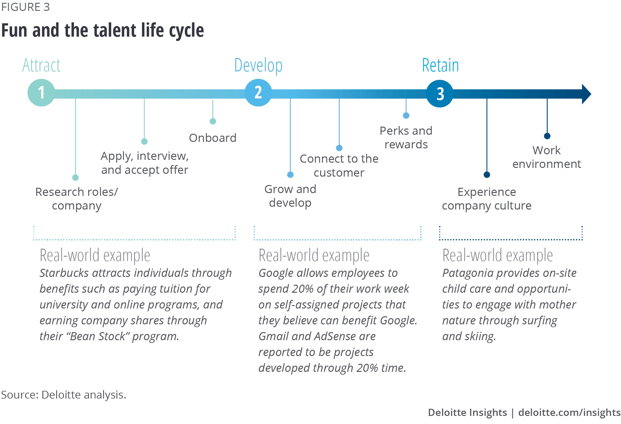 Fun and the talent life cycle