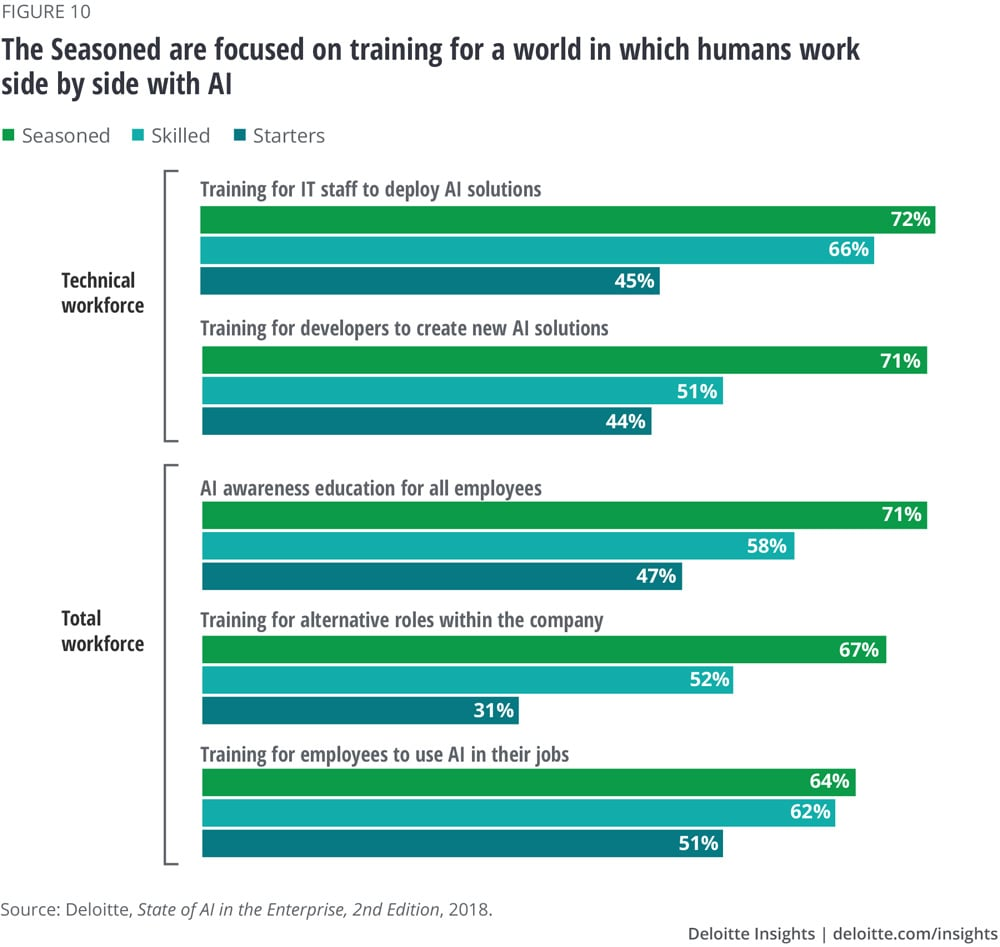 The Seasoned are focused on training for a world in which humans work side by side with AI