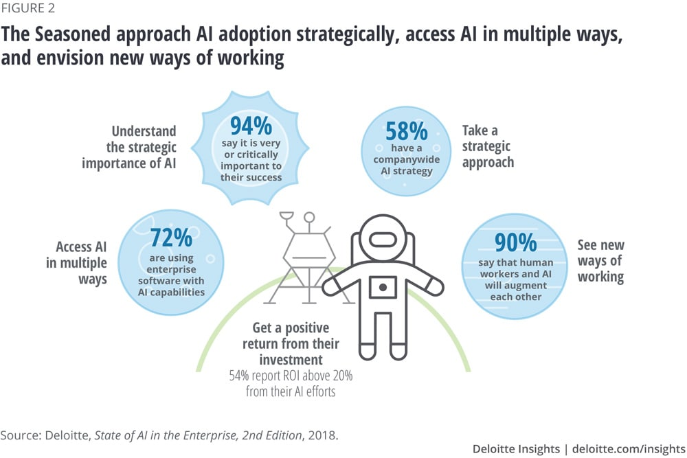 The Seasoned approach AI adoption strategically, access AI in multiple ways, and envision new ways of working