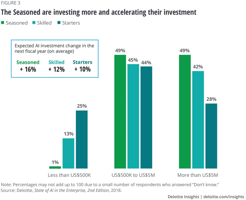 The Seasoned are investing more and accelerating their investment