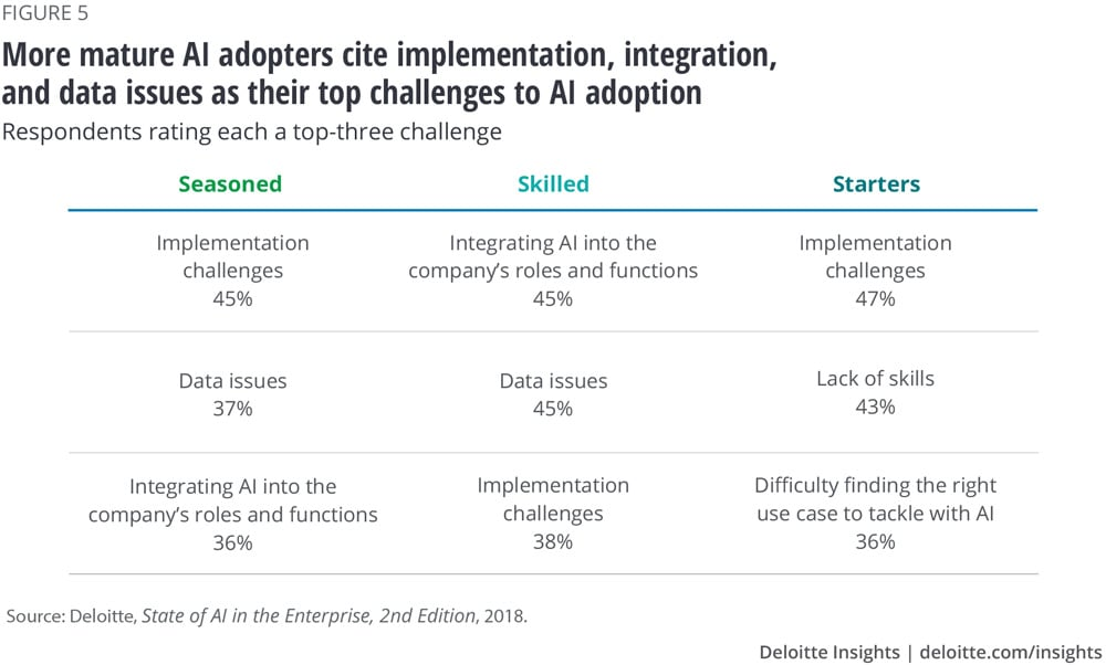More mature AI adopters cite implementation, integration, and data issues as their top challenges to AI adoption