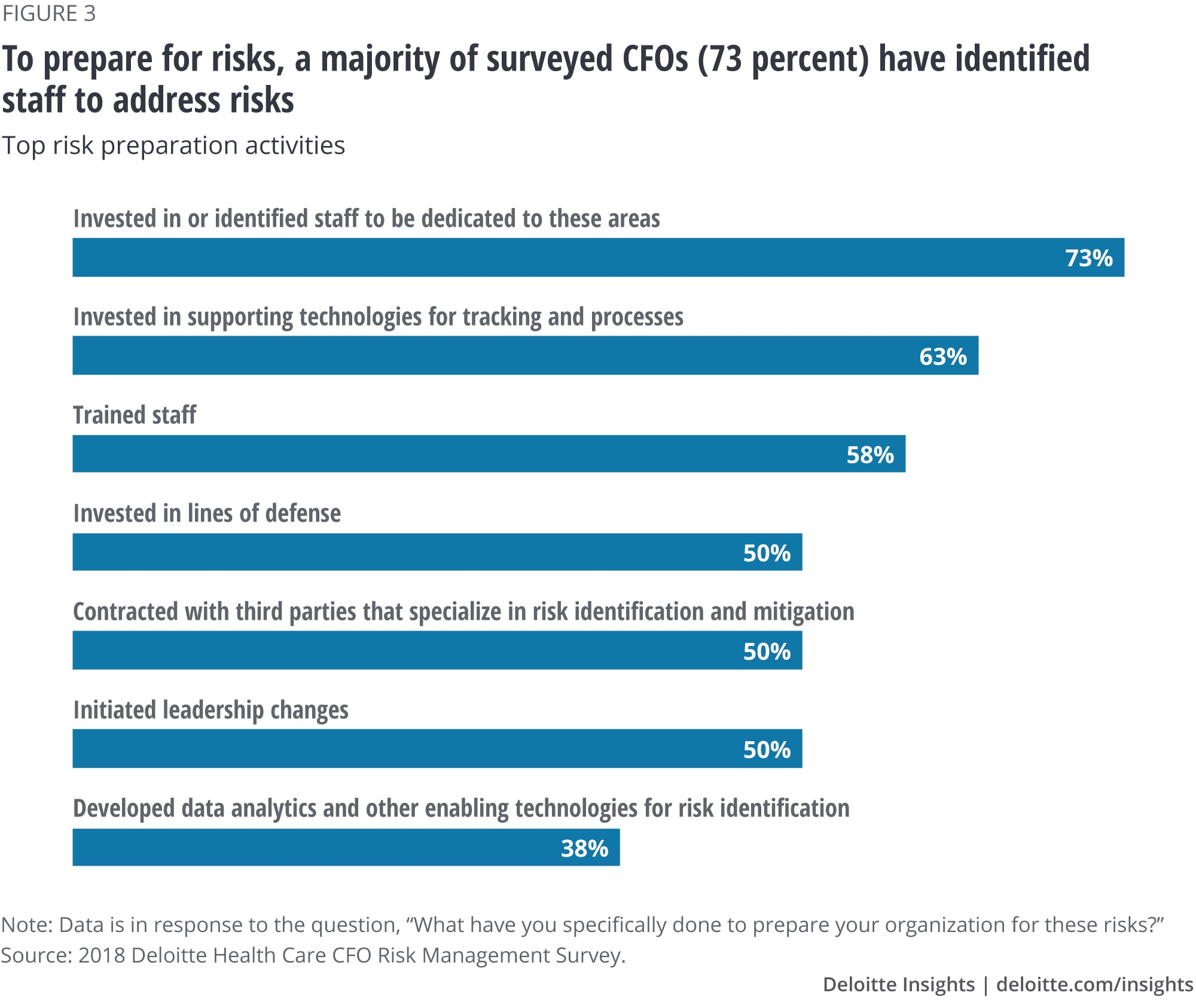 To prepare for risks, a majority of surveyed CFOs (73 percent) have identified staff to address risks