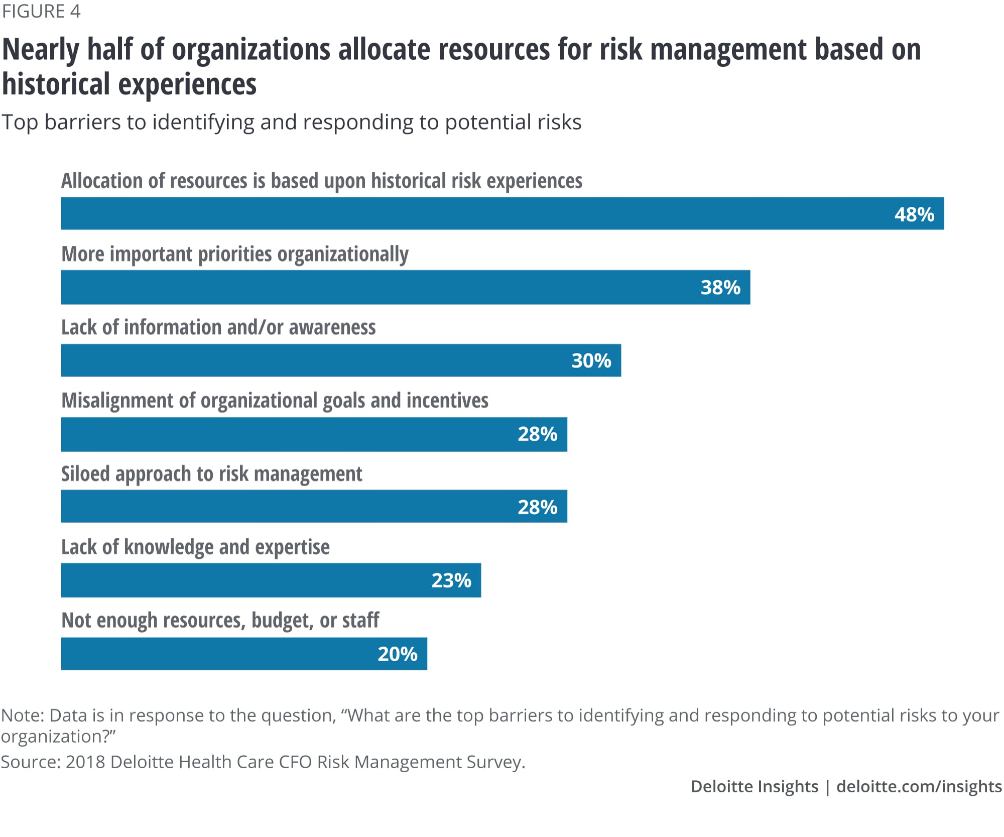 Nearly half of organizations allocate resources for risk management based on historical experiences