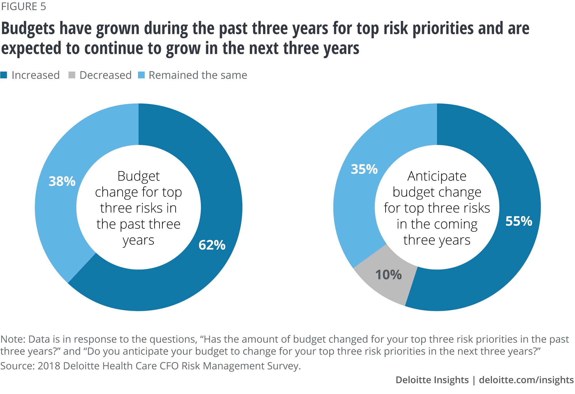 Budgets have grown during the past three years for top risk priorities and are expected to continue to grow in the next three years