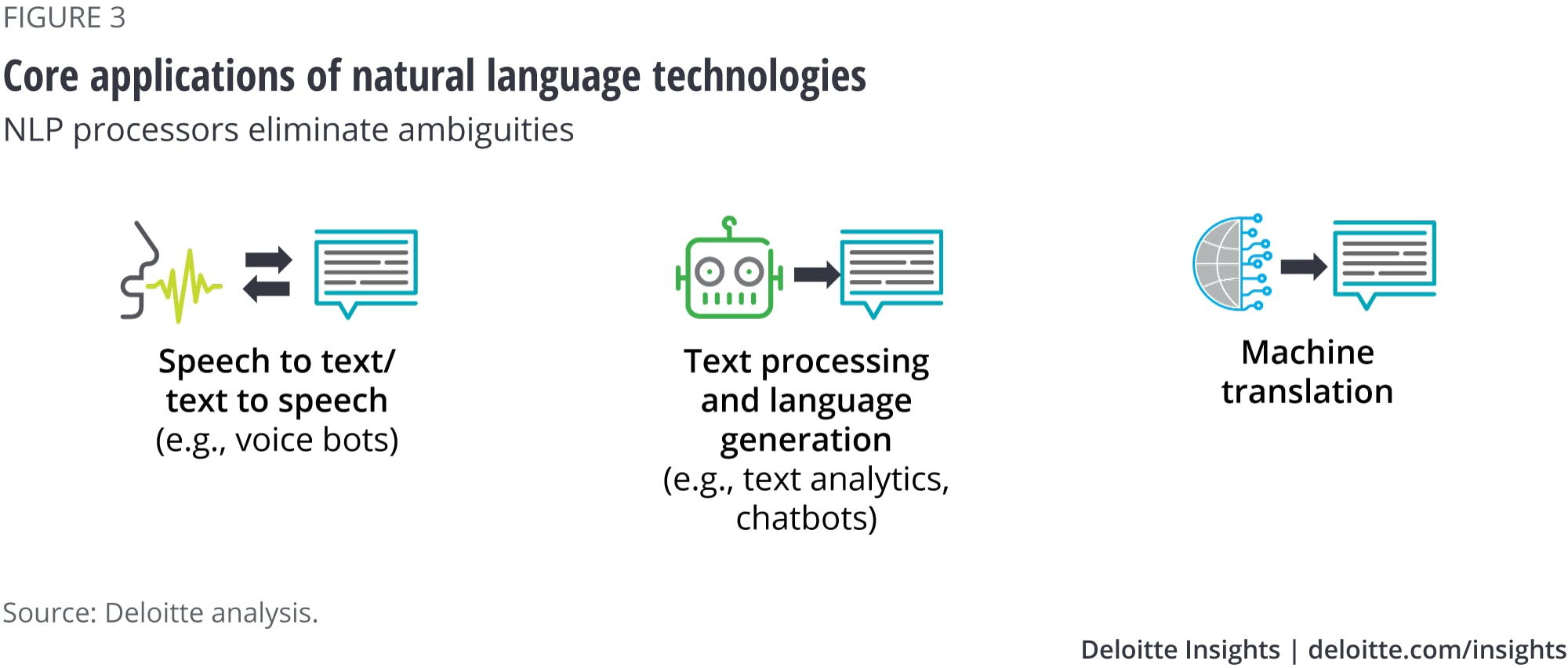 Core applications of natural language technologies