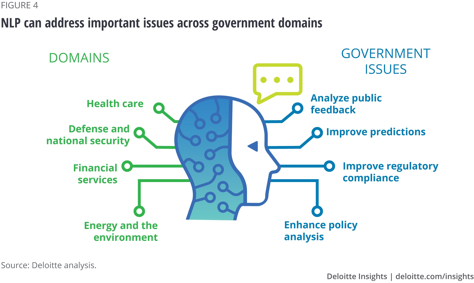 NLP can address important issues across government domains