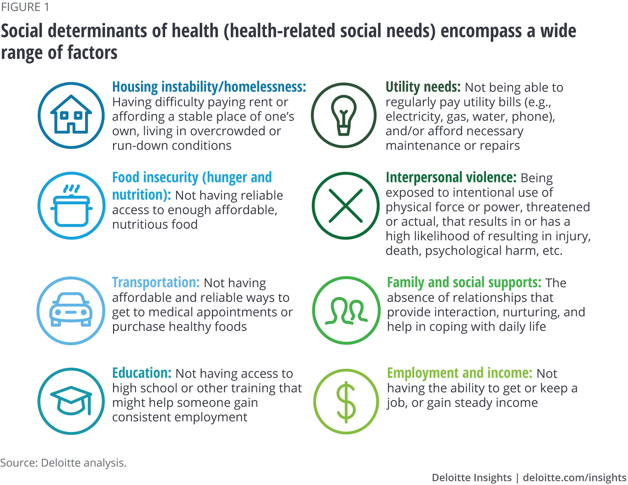 Social determinants of health (health-related social needs) encompass a wide range of factors