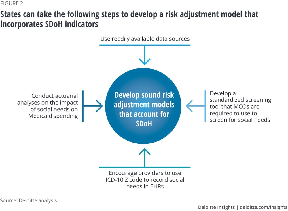 States can take the following steps to develop a risk adjustment model that incorporates SDoH indicators