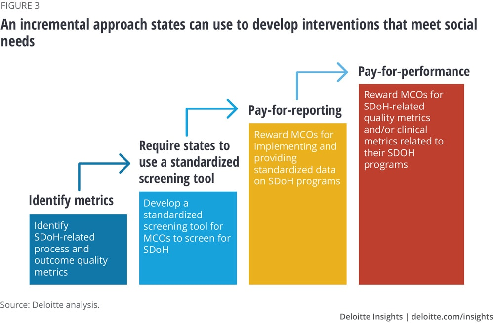 An incremental approach states can use to develop interventions that meet social needs