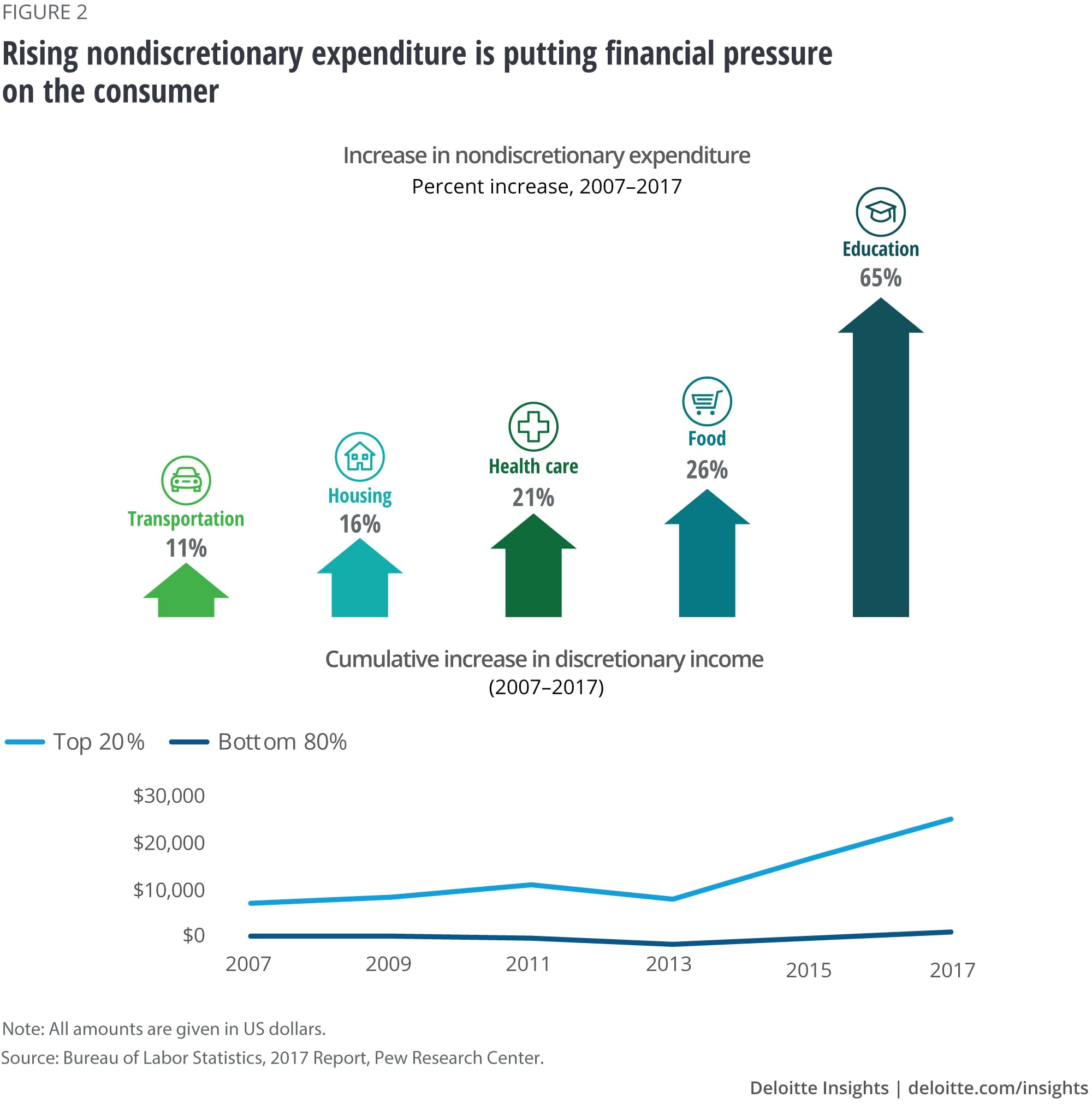 Rising nondiscretionary expenditure is putting financial pressure on the consumer