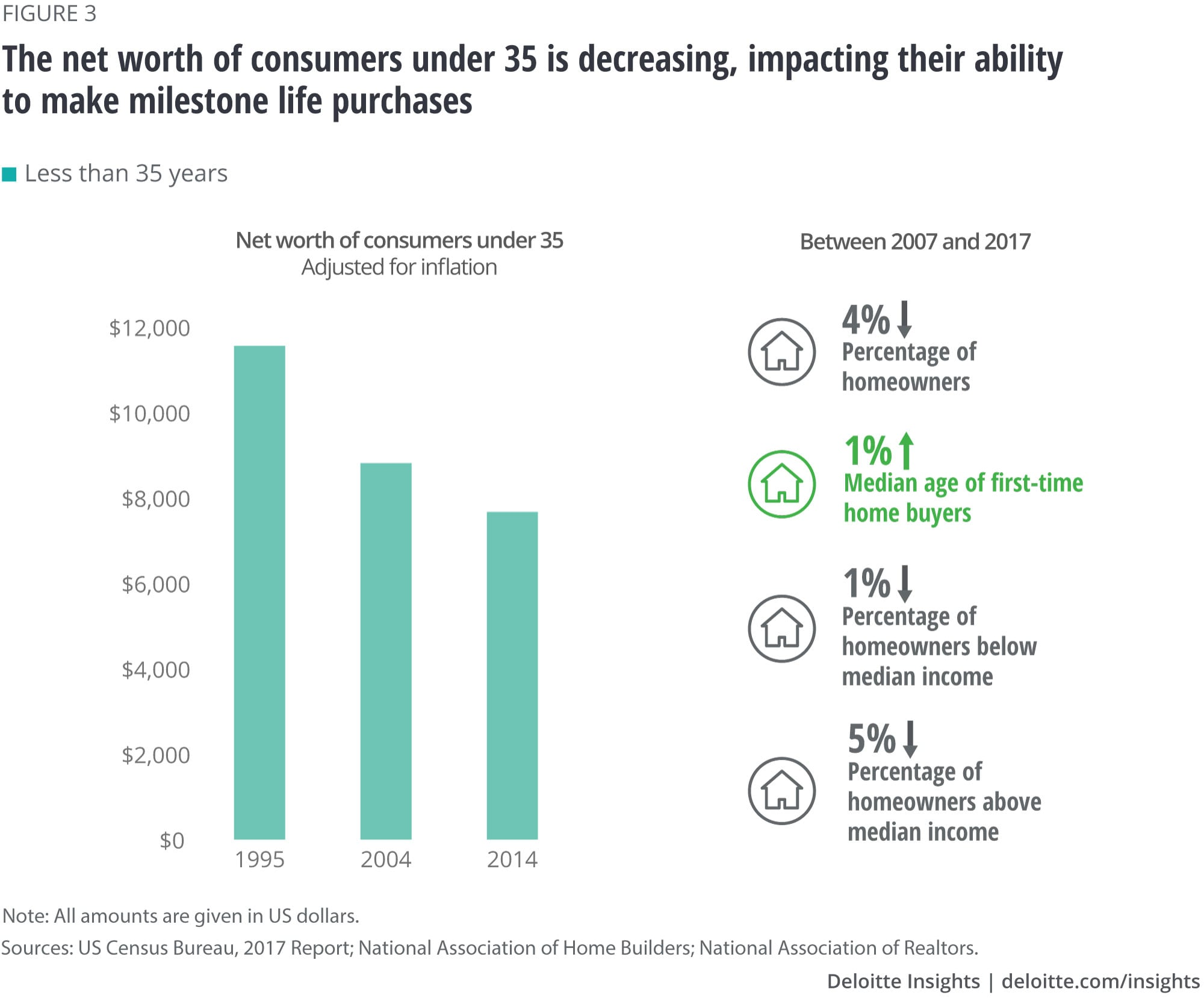The net worth of consumers under 35 is decreasing, impacting their ability to make milestone life purchases